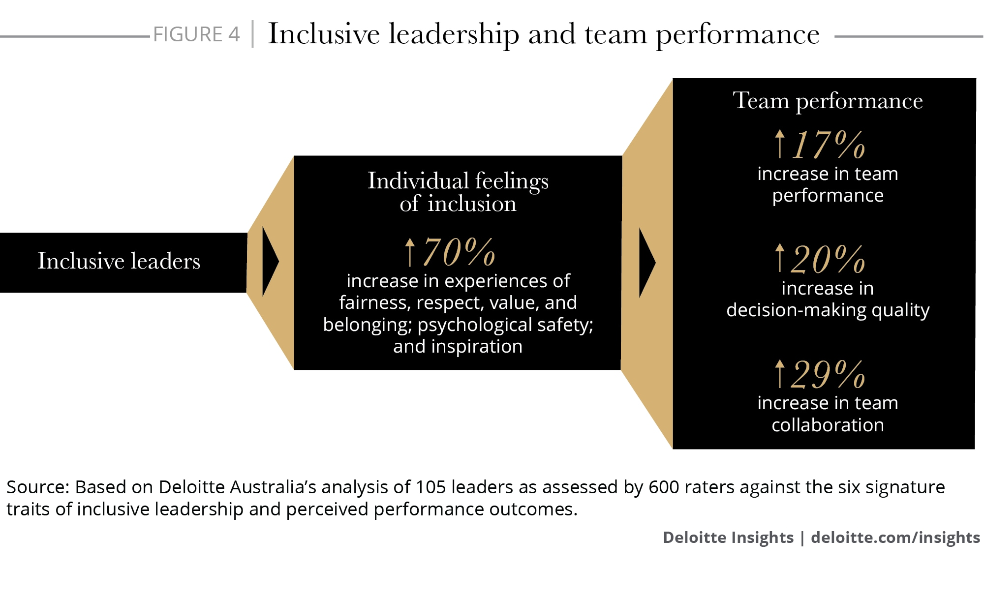 Inclusive leadership and team performance