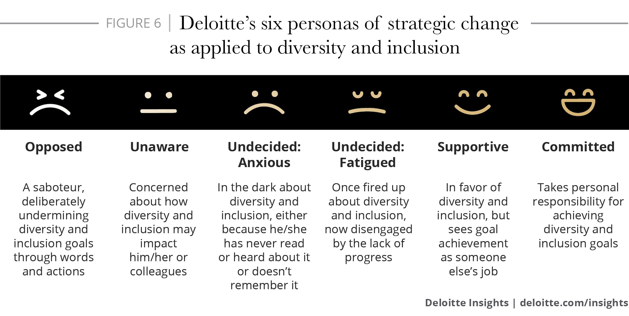 Deloitte's six personas of strategic change as applied to diversity and inclusion