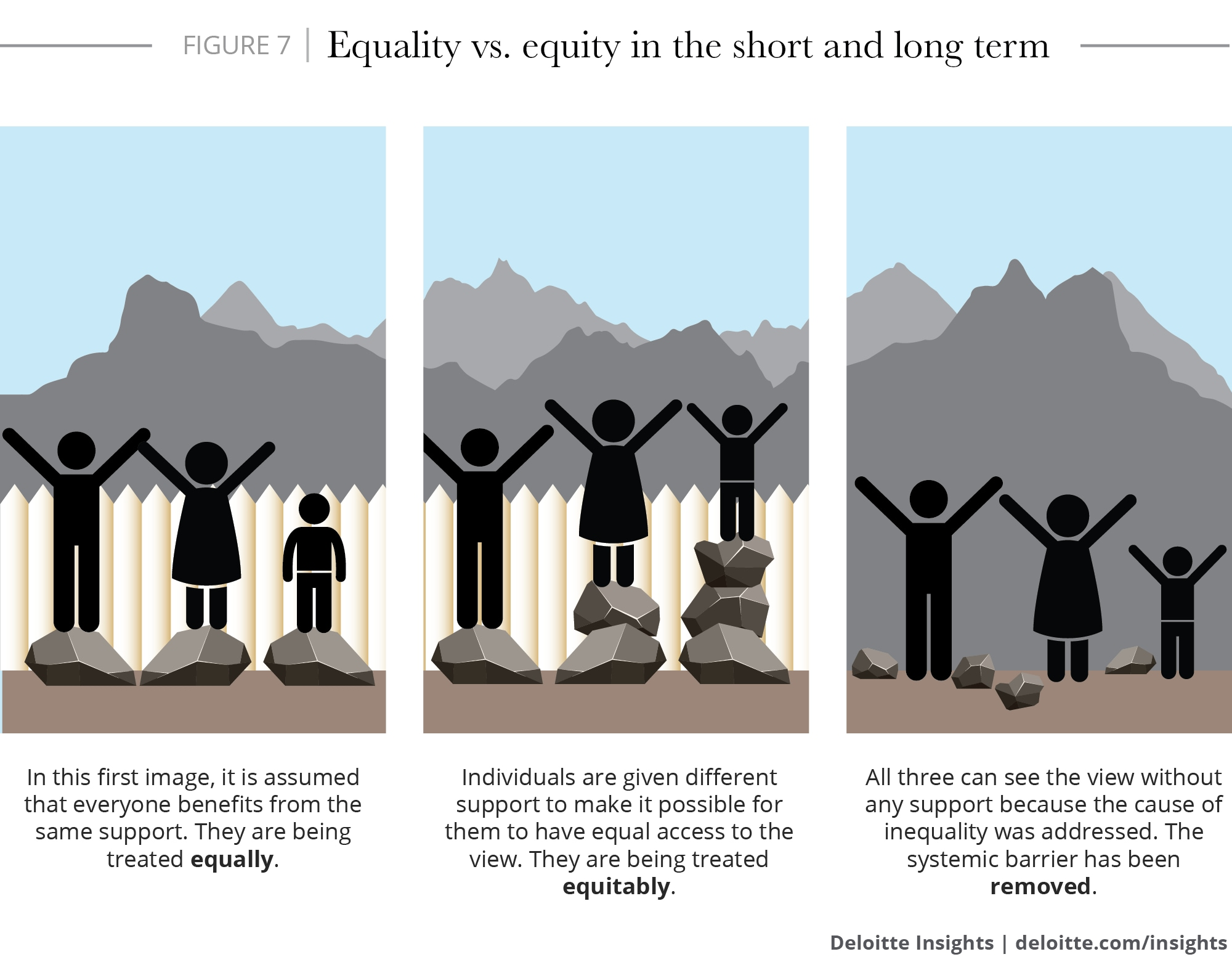 Equality vs. equity in the short- and long-term