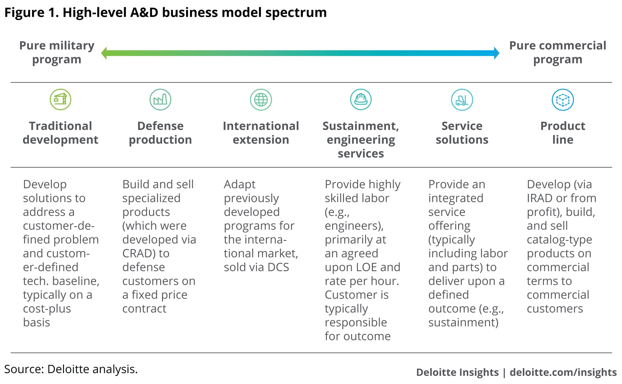 High-level A&D business model spectrum