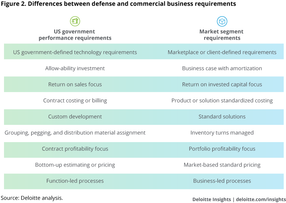 Differences between defense and commercial business requirements