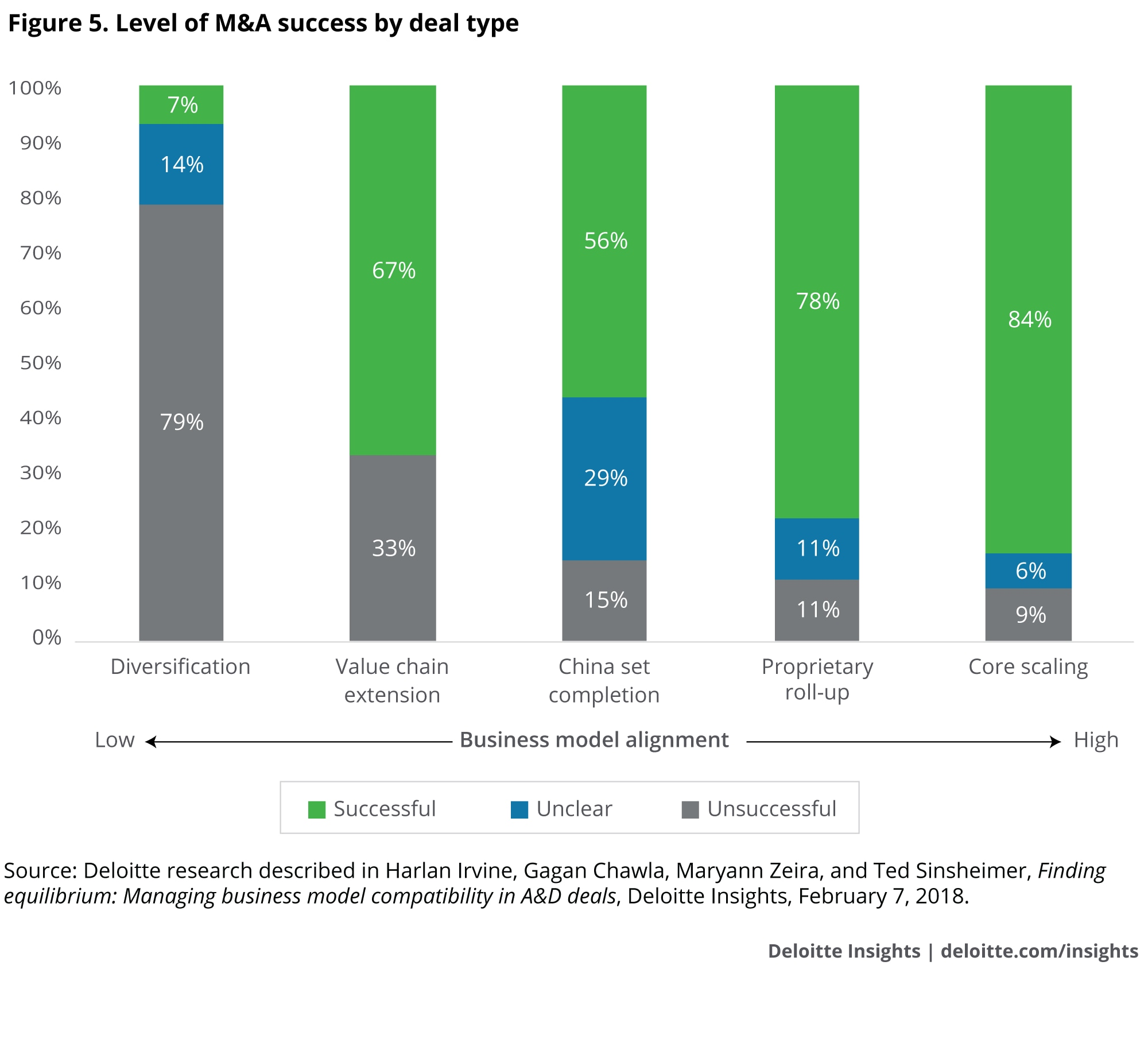 Level of M&A success by deal type