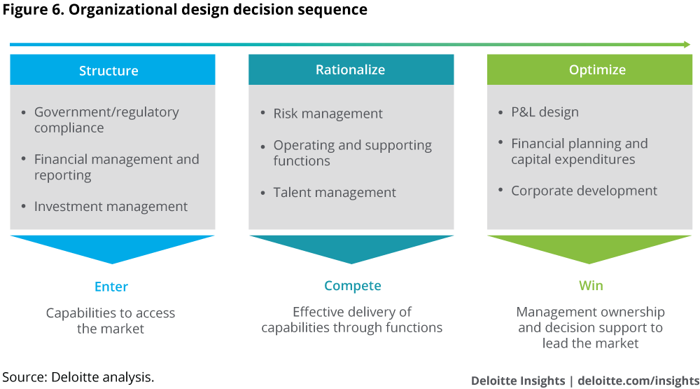 Organizational decisions and order of decision-making