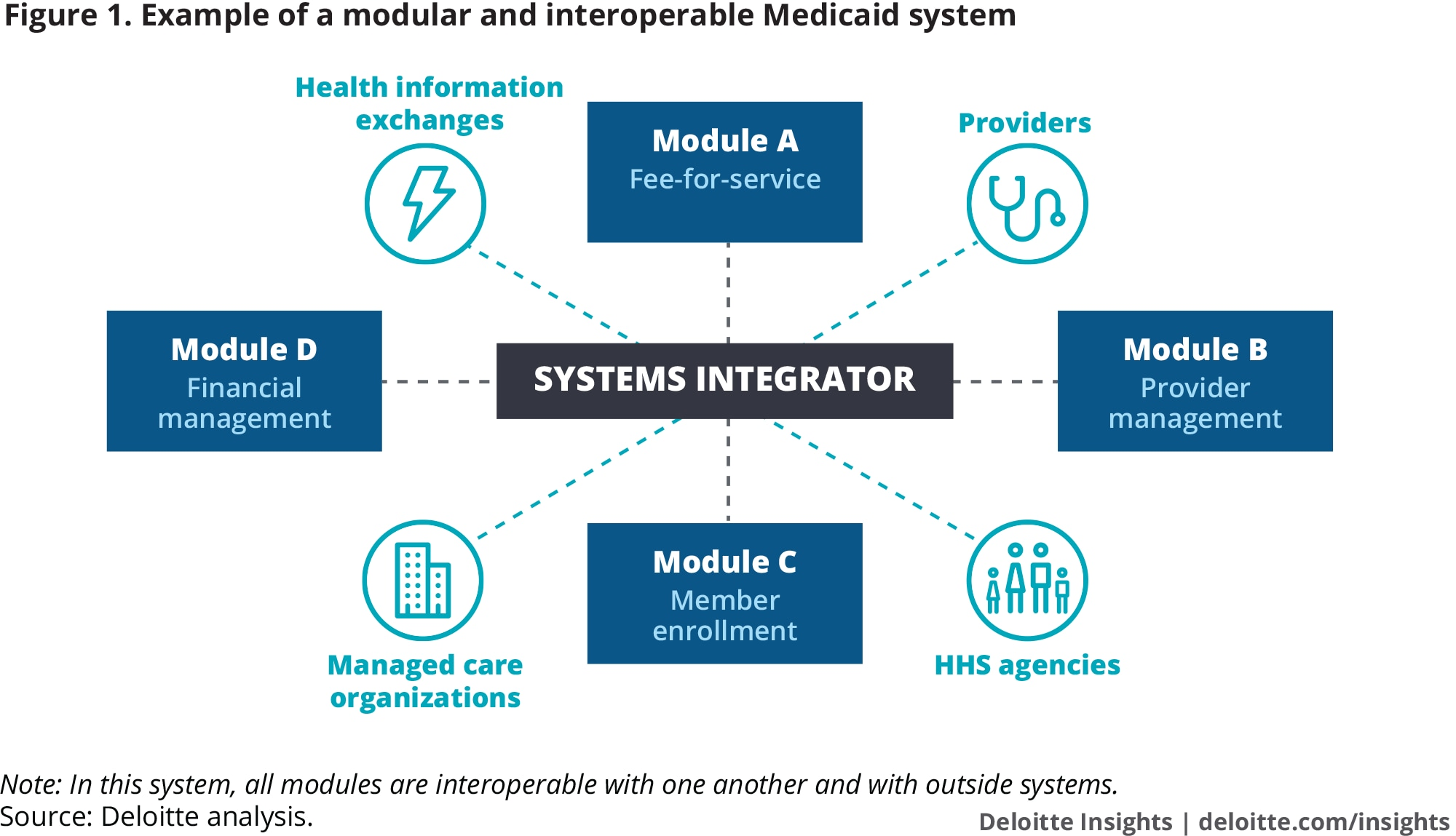 Example of a modular and interoperable Medicaid system