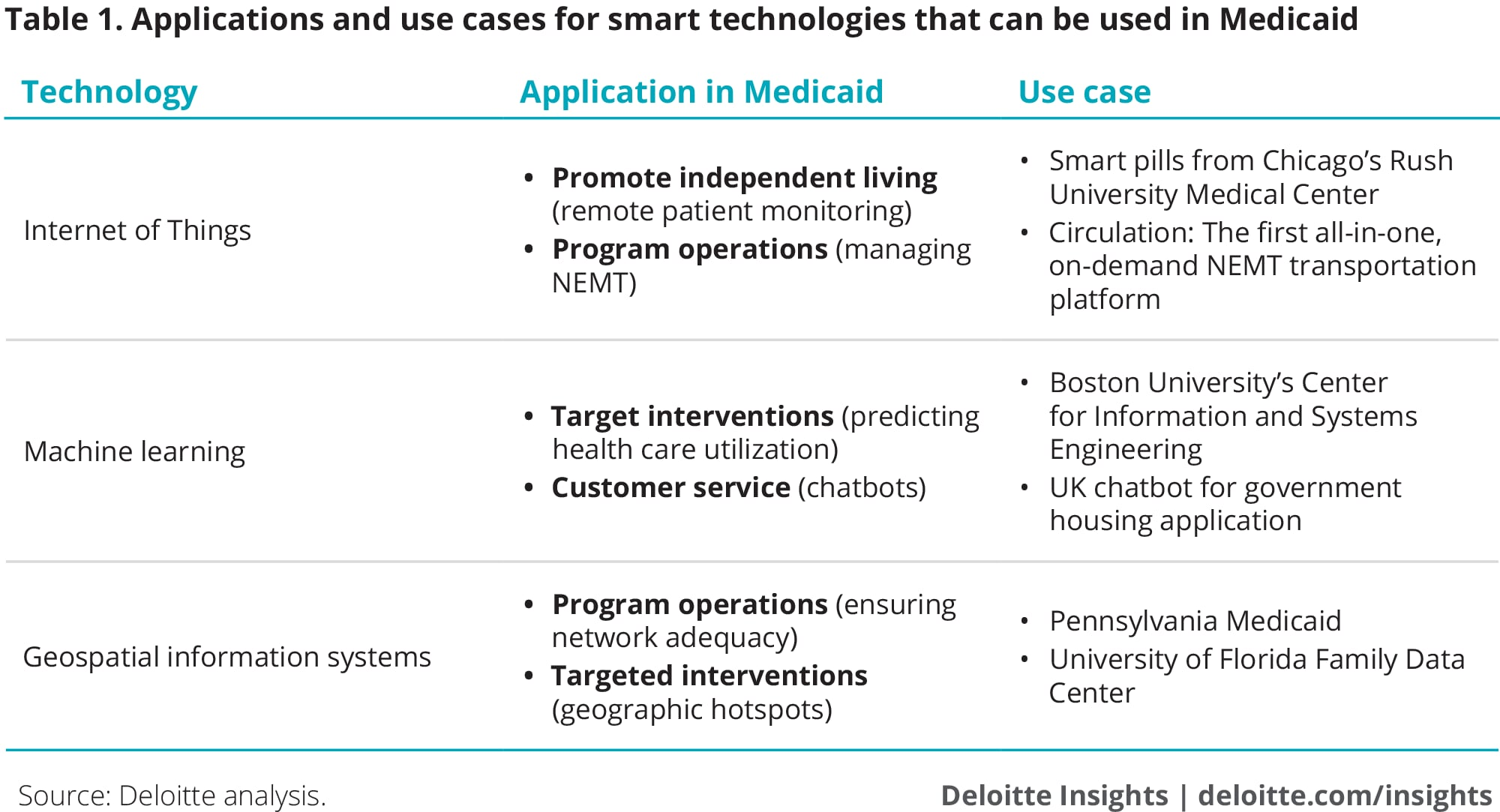 Applications and use cases for smart technologies that can be used in Medicaid