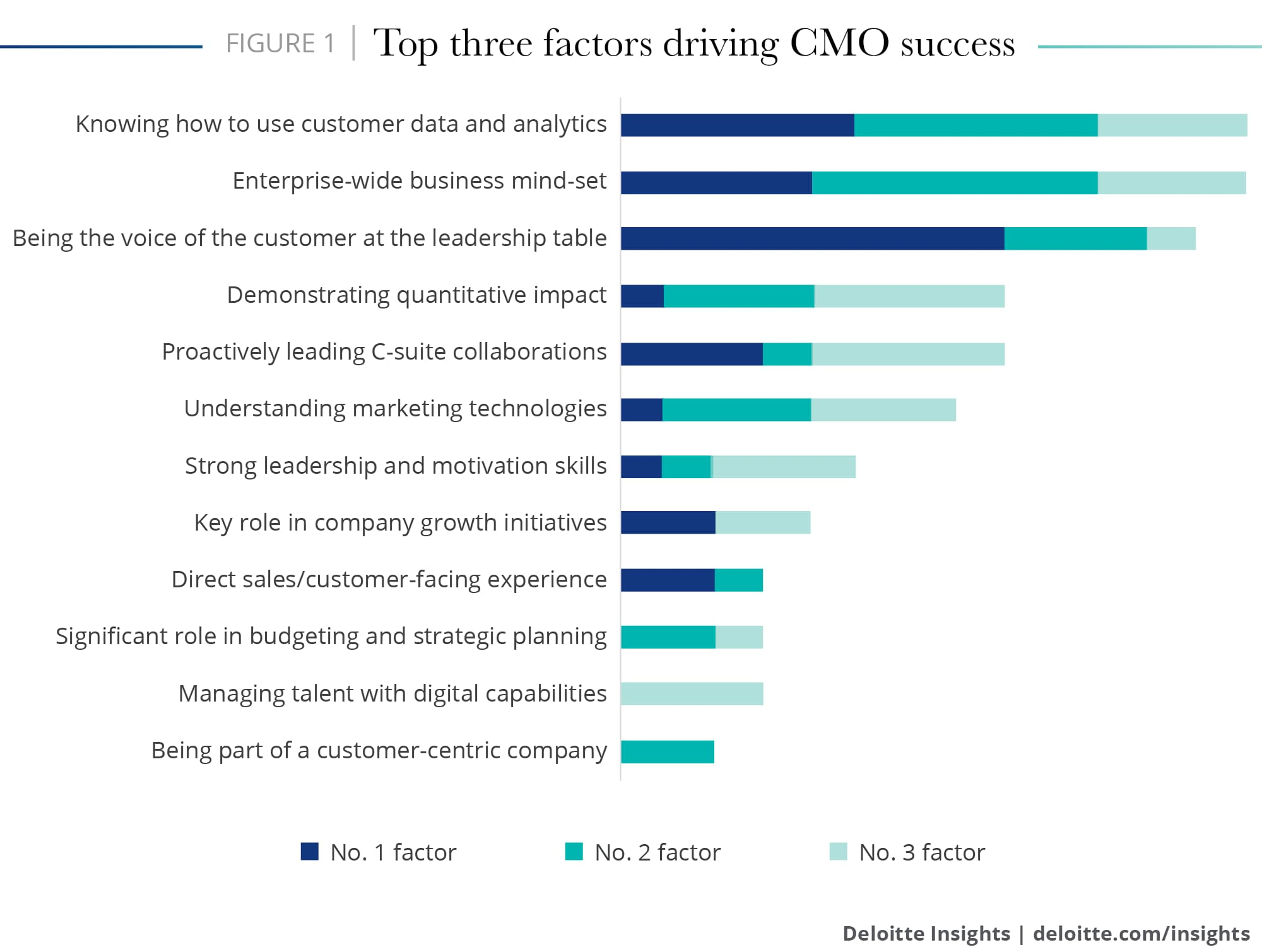 Top three factors driving CMO success