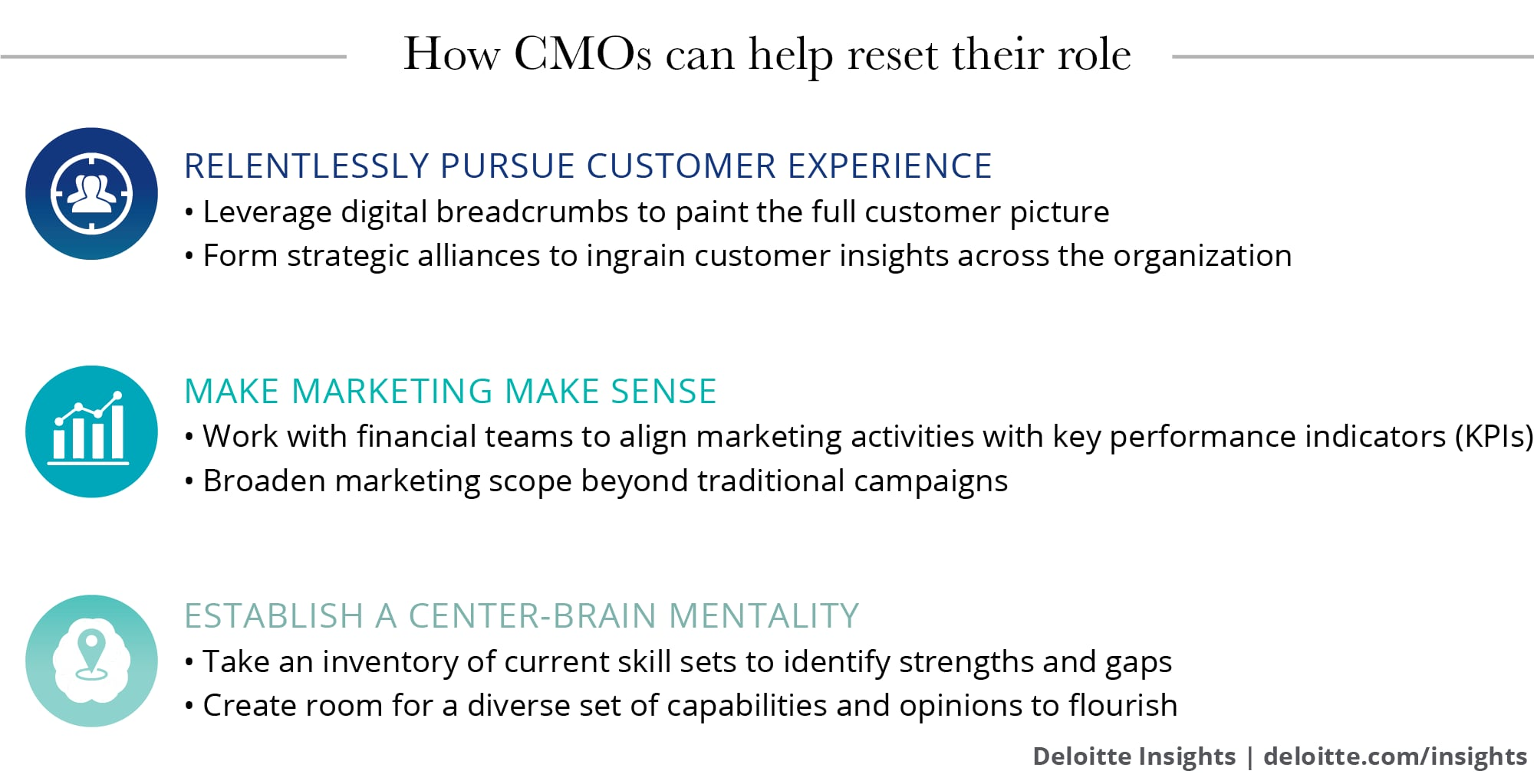 How CMOs can help reset their role