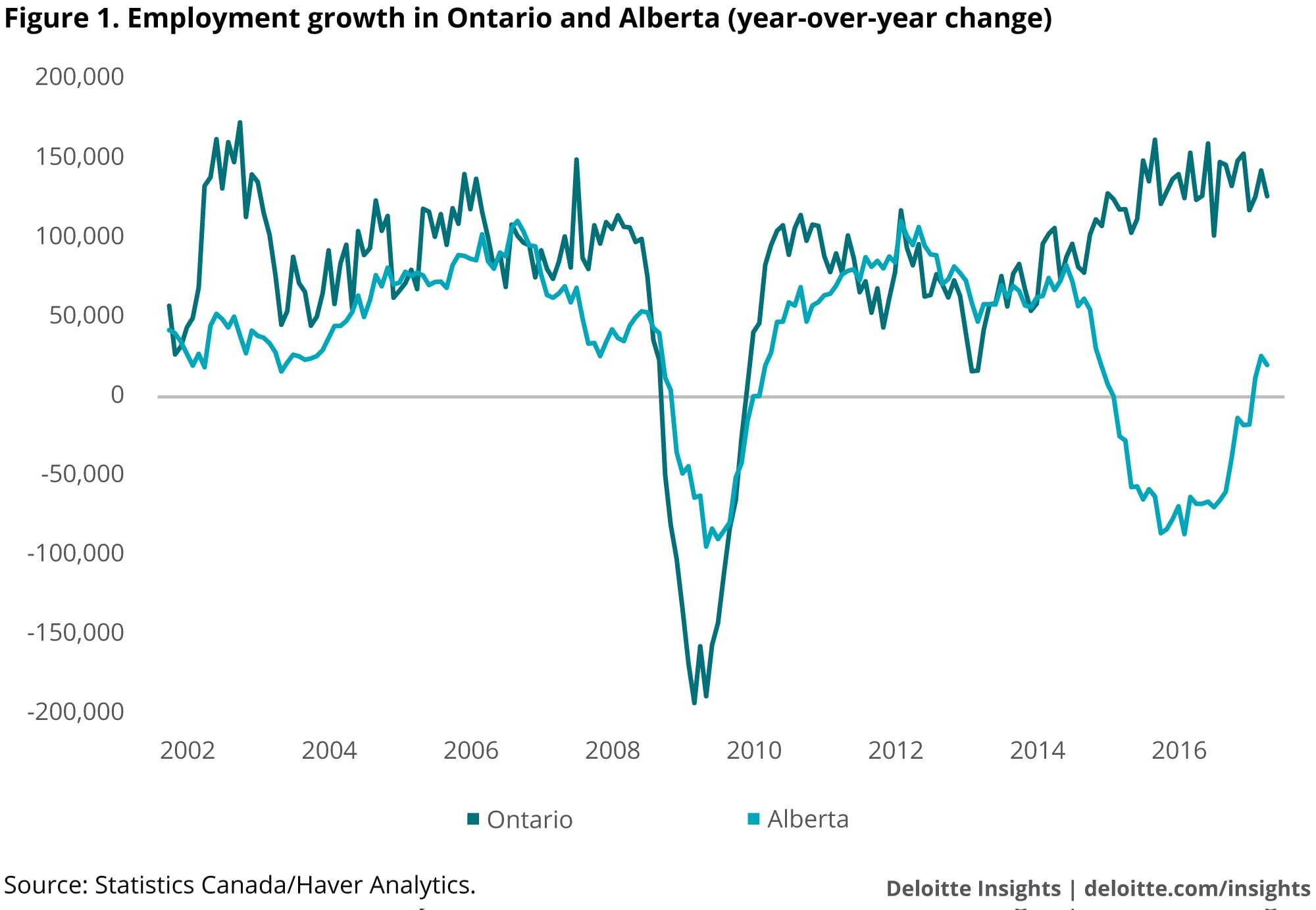 Employment growth in Ontario and Alberta year over year change