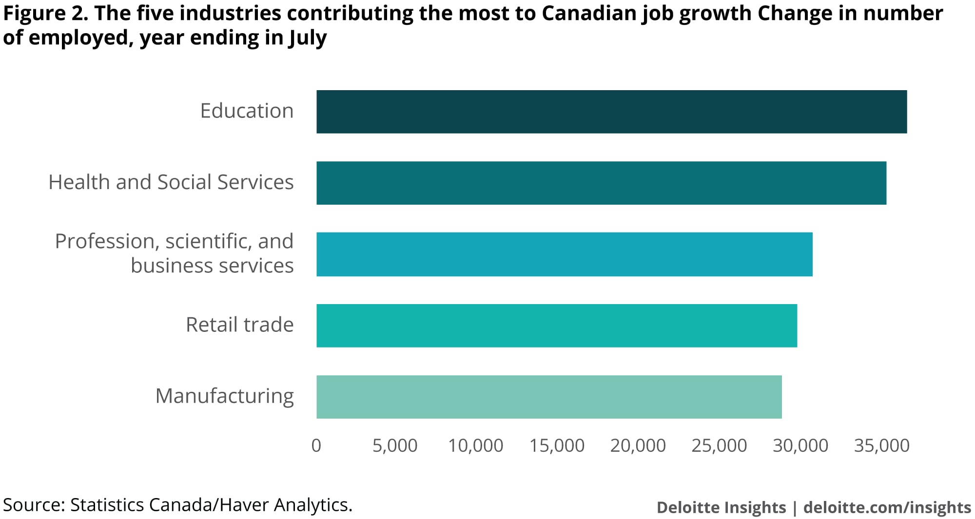 The five industries contributing the most to Canadian job growth Change in number of employed, year ending in July