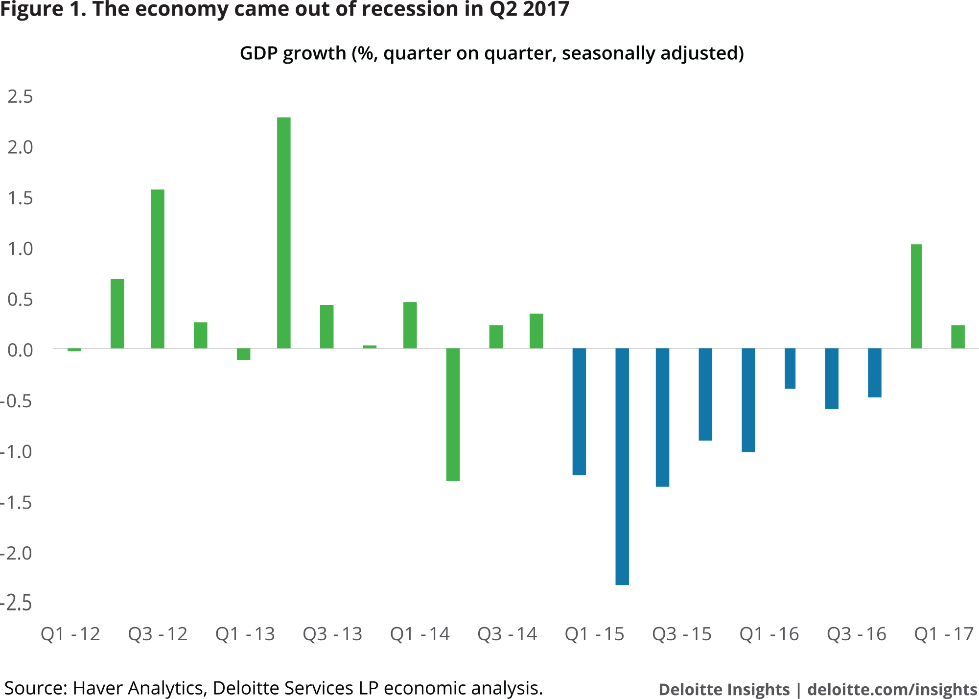 The economy came out of recession in Q2 2017