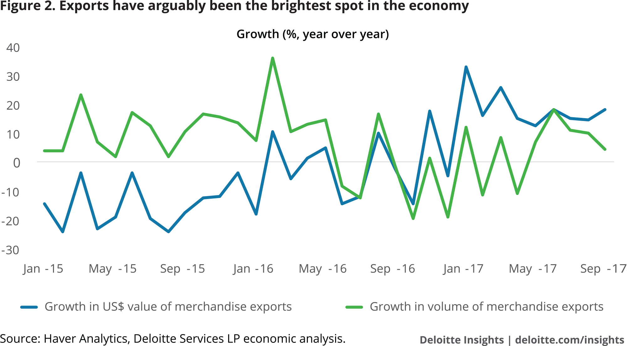 Exports have arguably been the brightest spot in the economy
