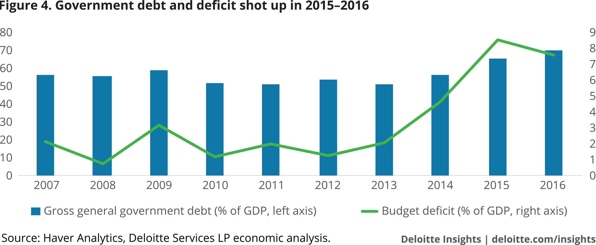 Government debt and deficit shot up in 2015–2016