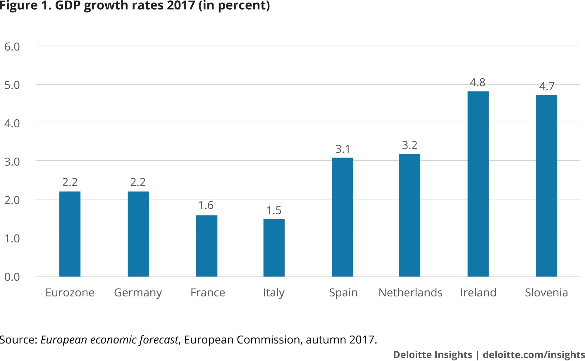 GDP growth rates 2017 (in percent)