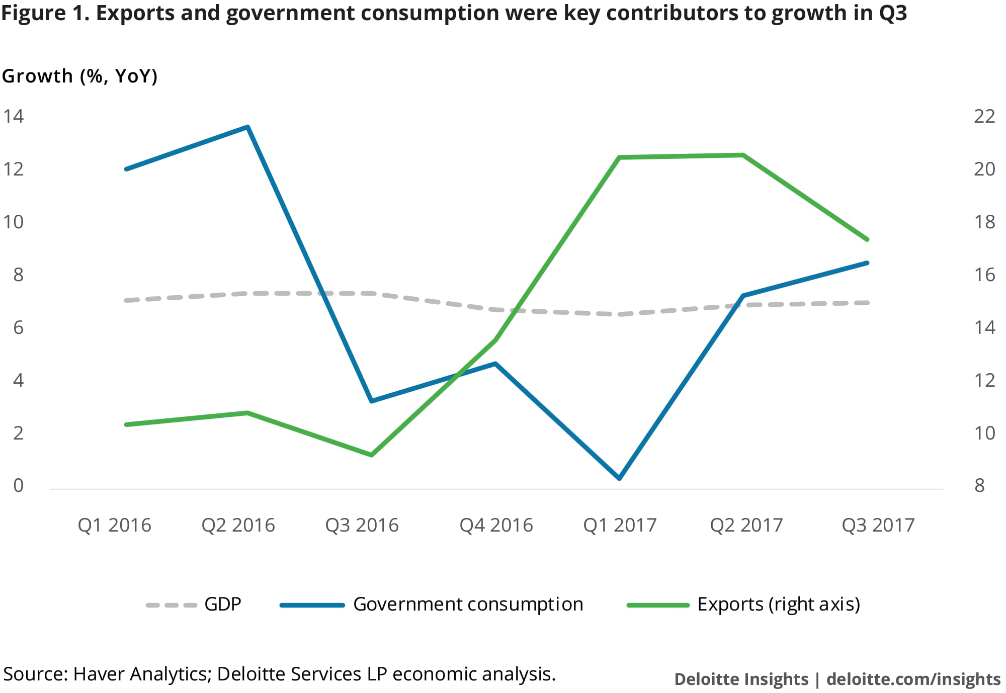 Exports and government consumption were key contributors to growth in Q3