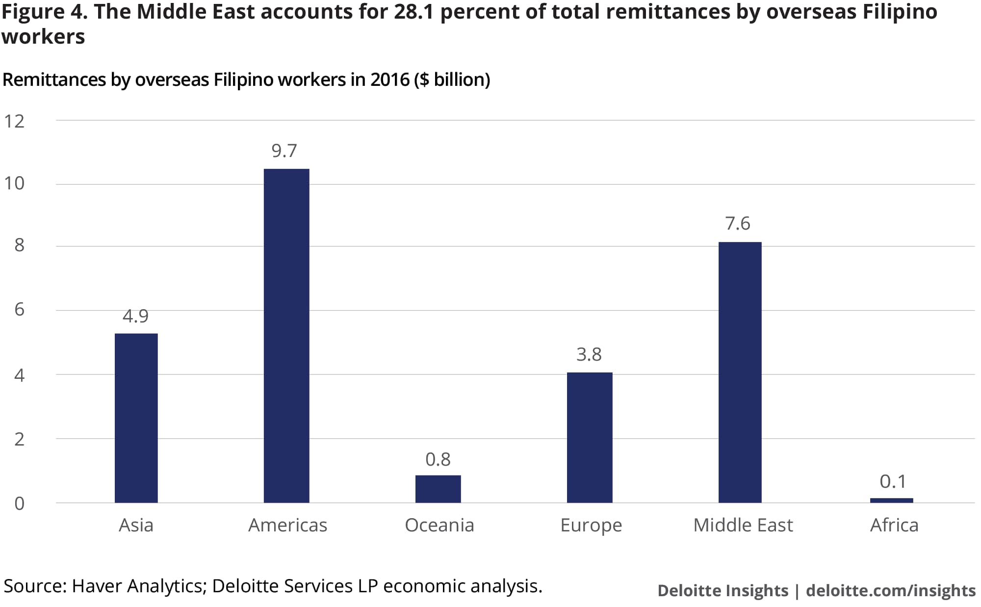 The Middle East accounts for 28.1 percent of total remittances by overseas Filipino workers