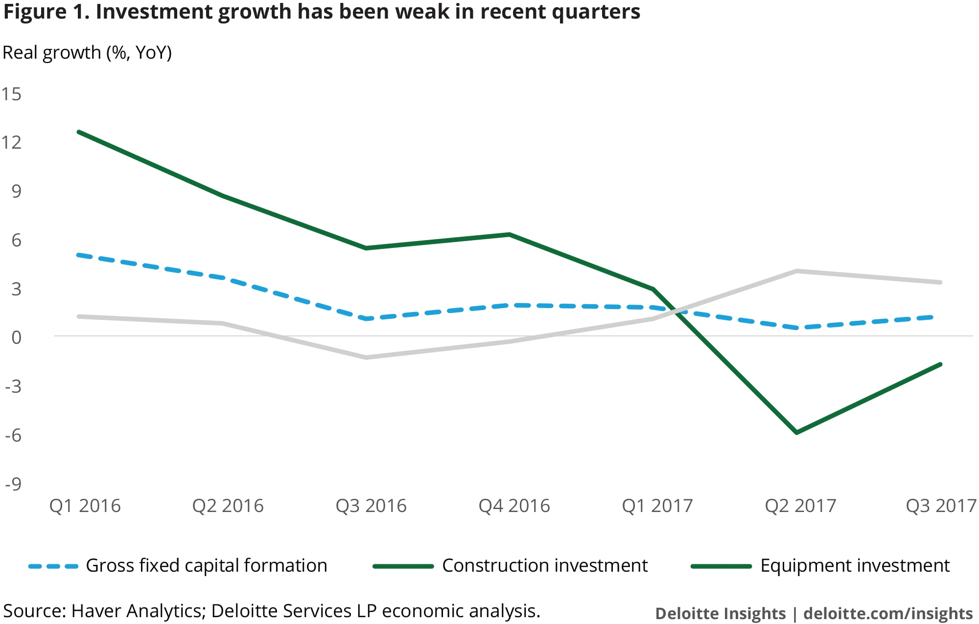 Investment growth has been weak in recent quarters