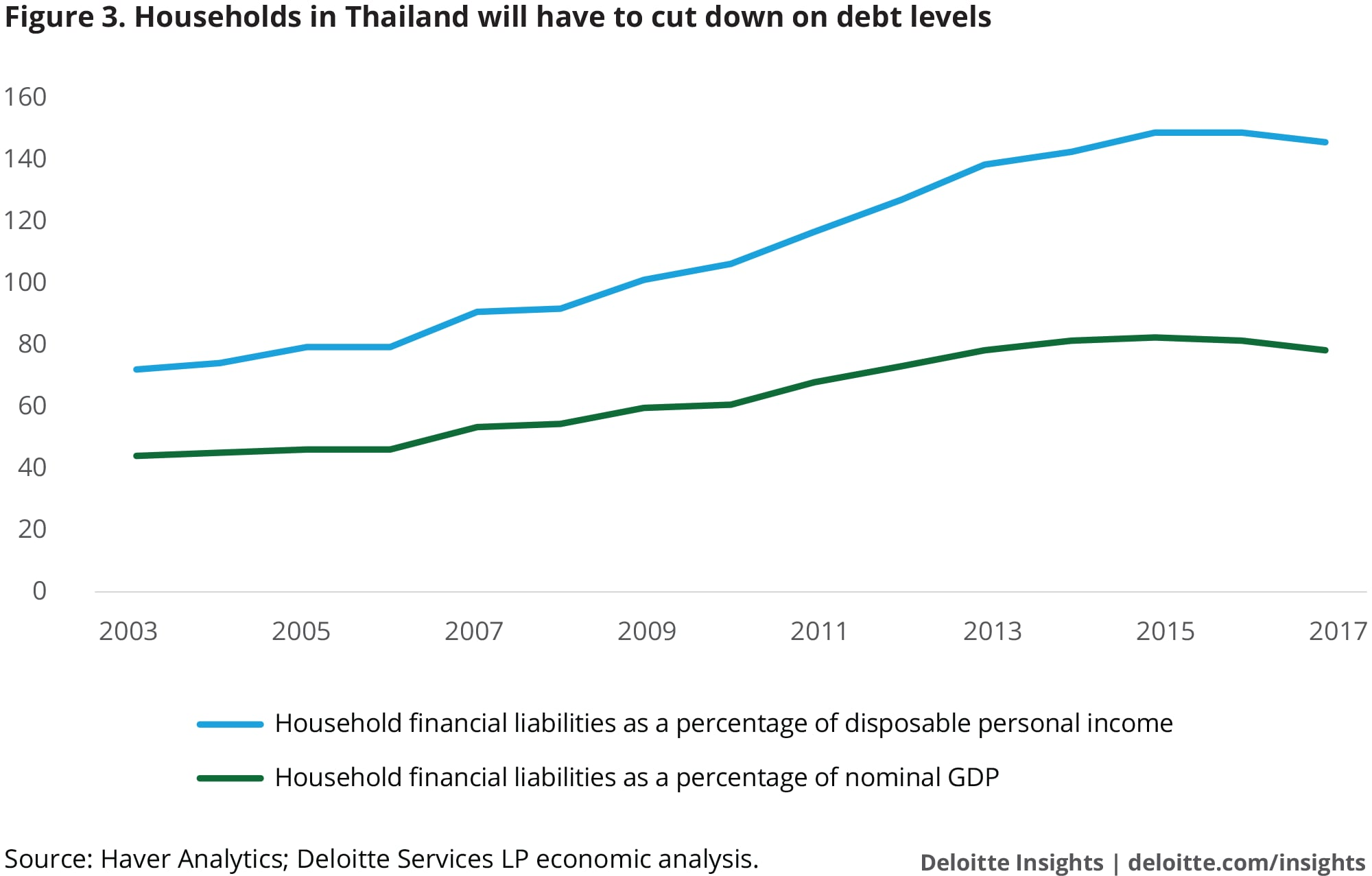 Households in Thailand will have to cut down on debt levels
