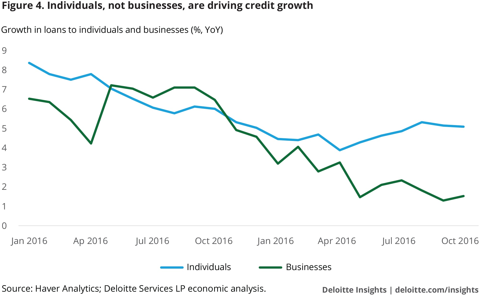 Individuals, not businesses, are driving credit growth
