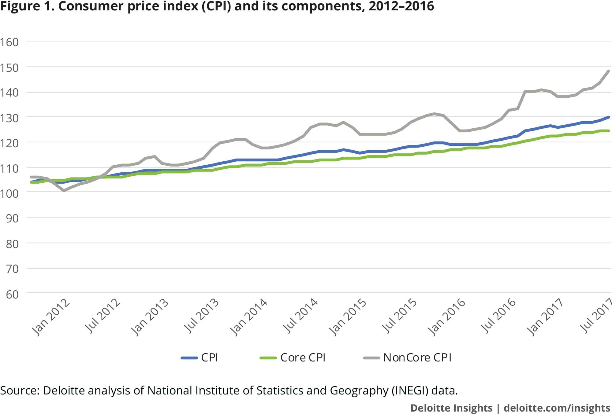 Consumer price index (CPI) and its components, 2012–2016