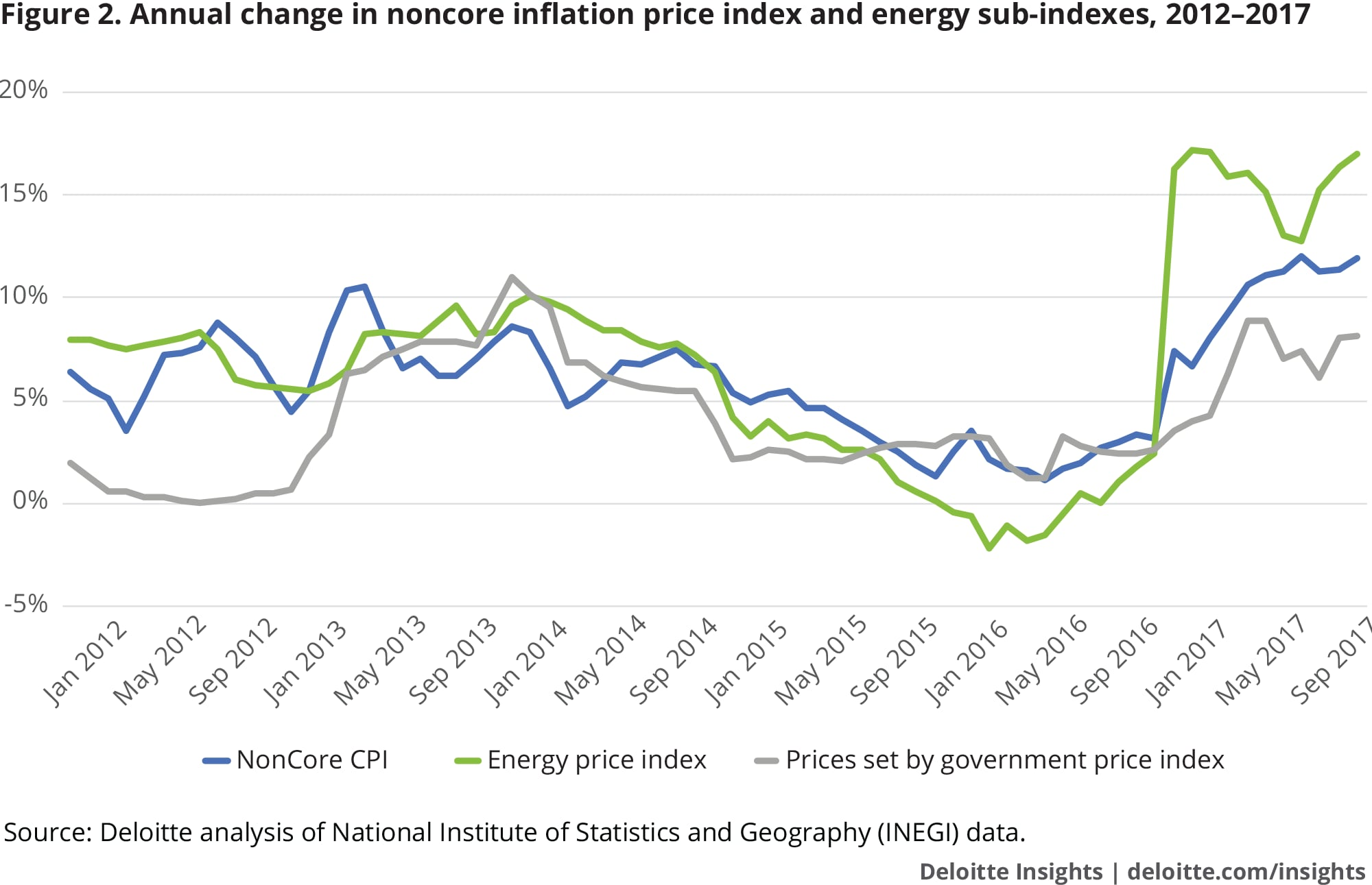 Annual change in noncore inflation price index and energy sub-indexes, 2012–2017