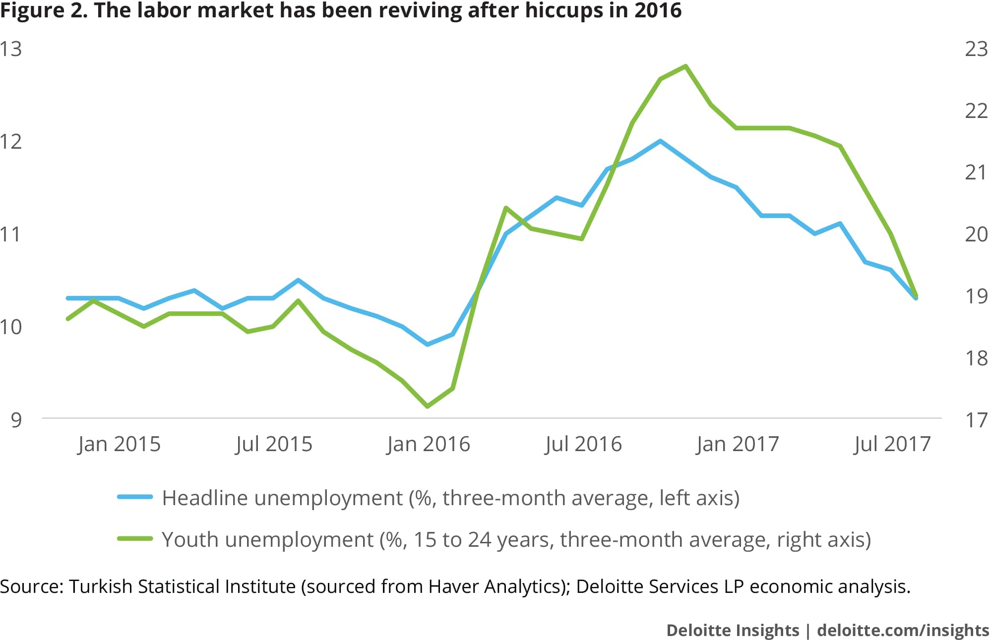 The labor market has been reviving after hiccups in 2016