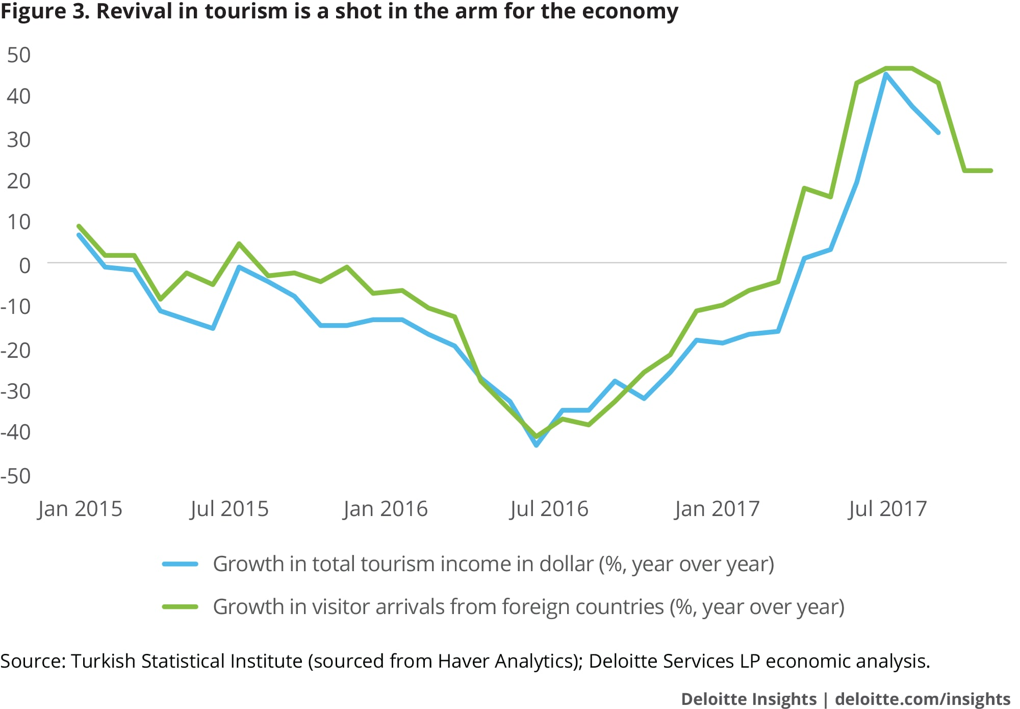 Revival in tourism is a shot in the arm for the economy