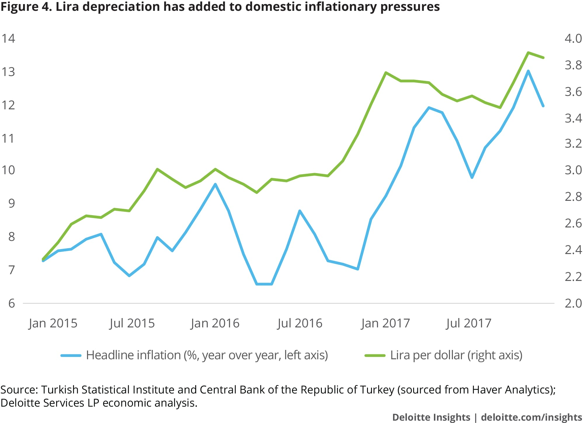 Lira depreciation has added to domestic inflationary pressures