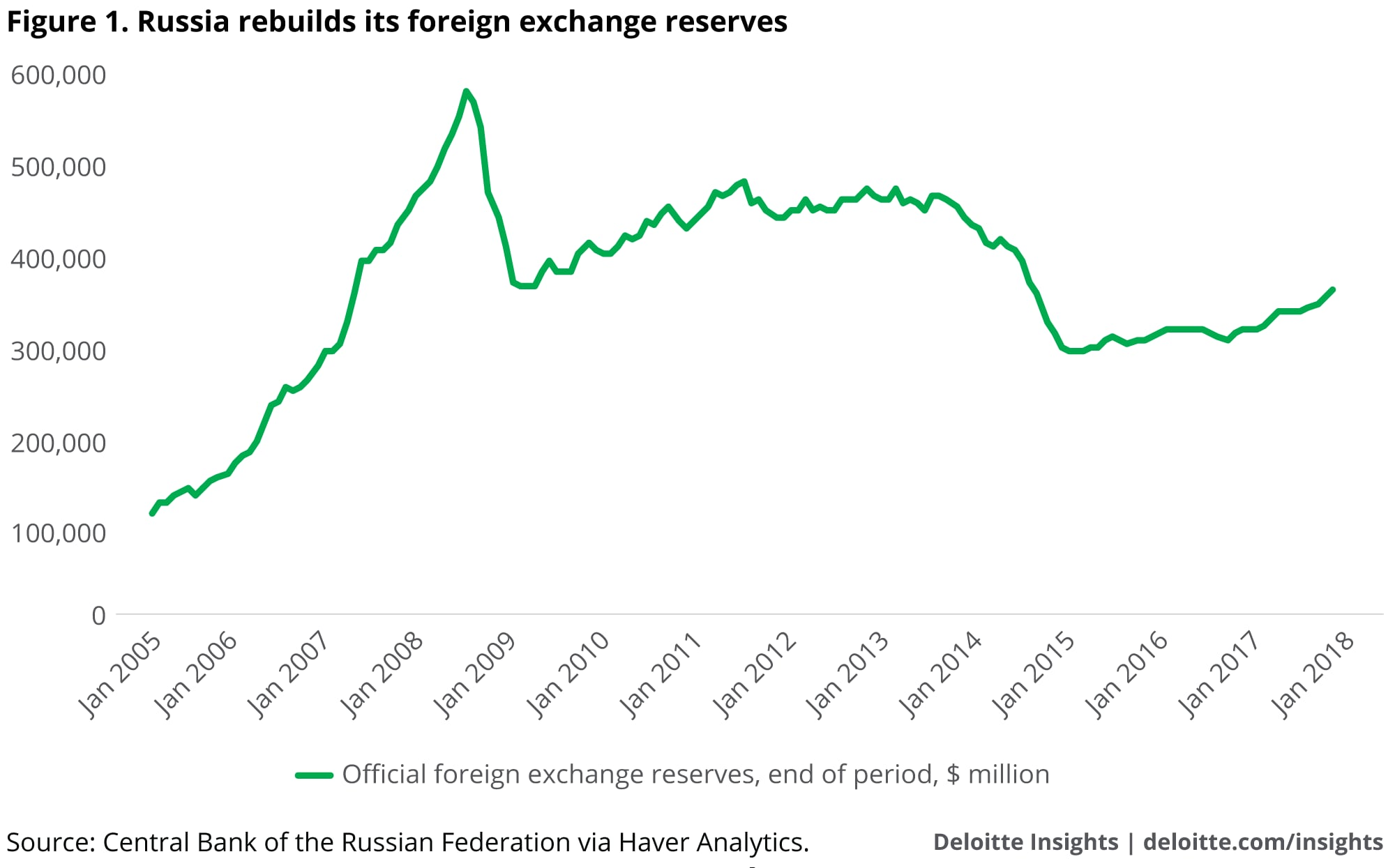 Russia rebuilds its foreign exchange reserves