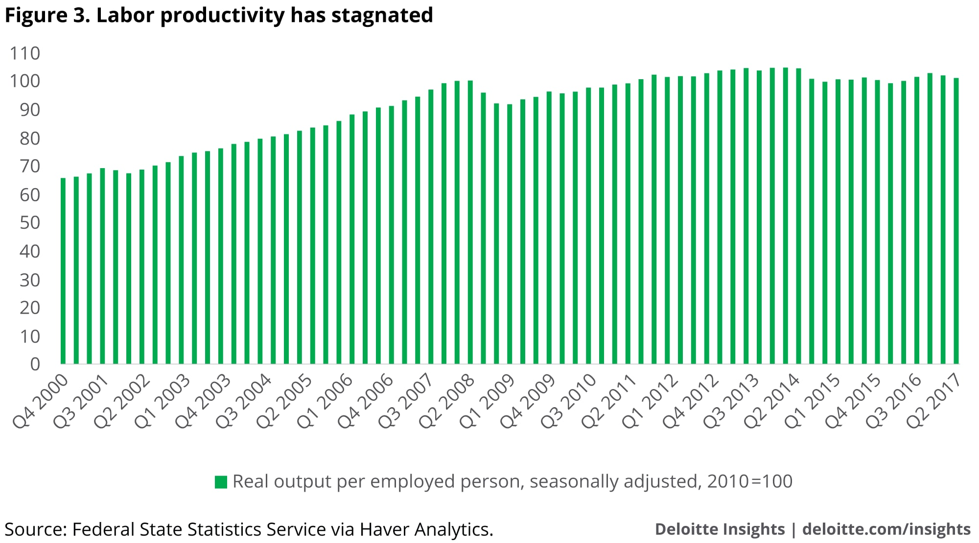 Labor productivity has stagnated