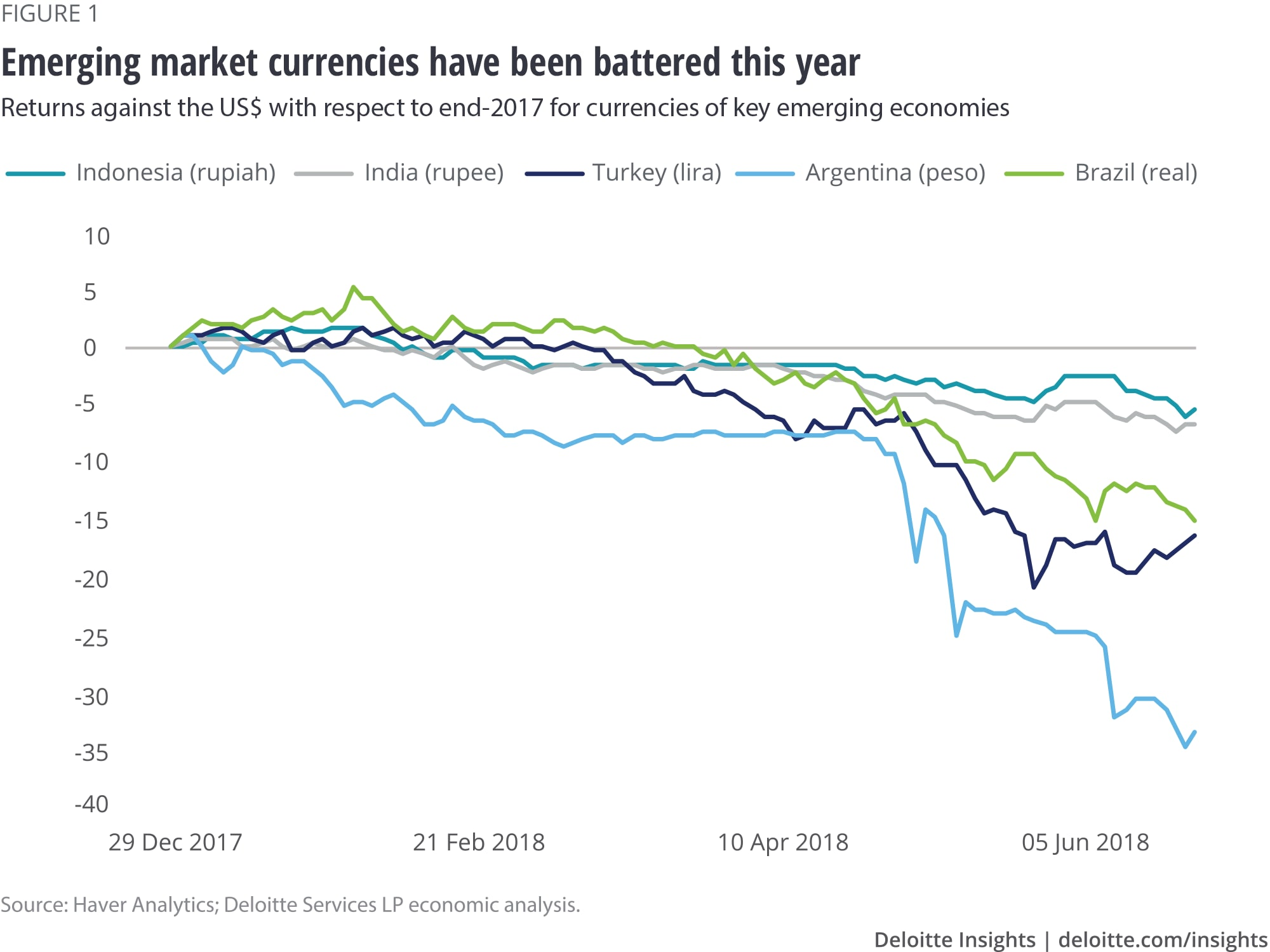 Emerging market currencies have been battered this year
