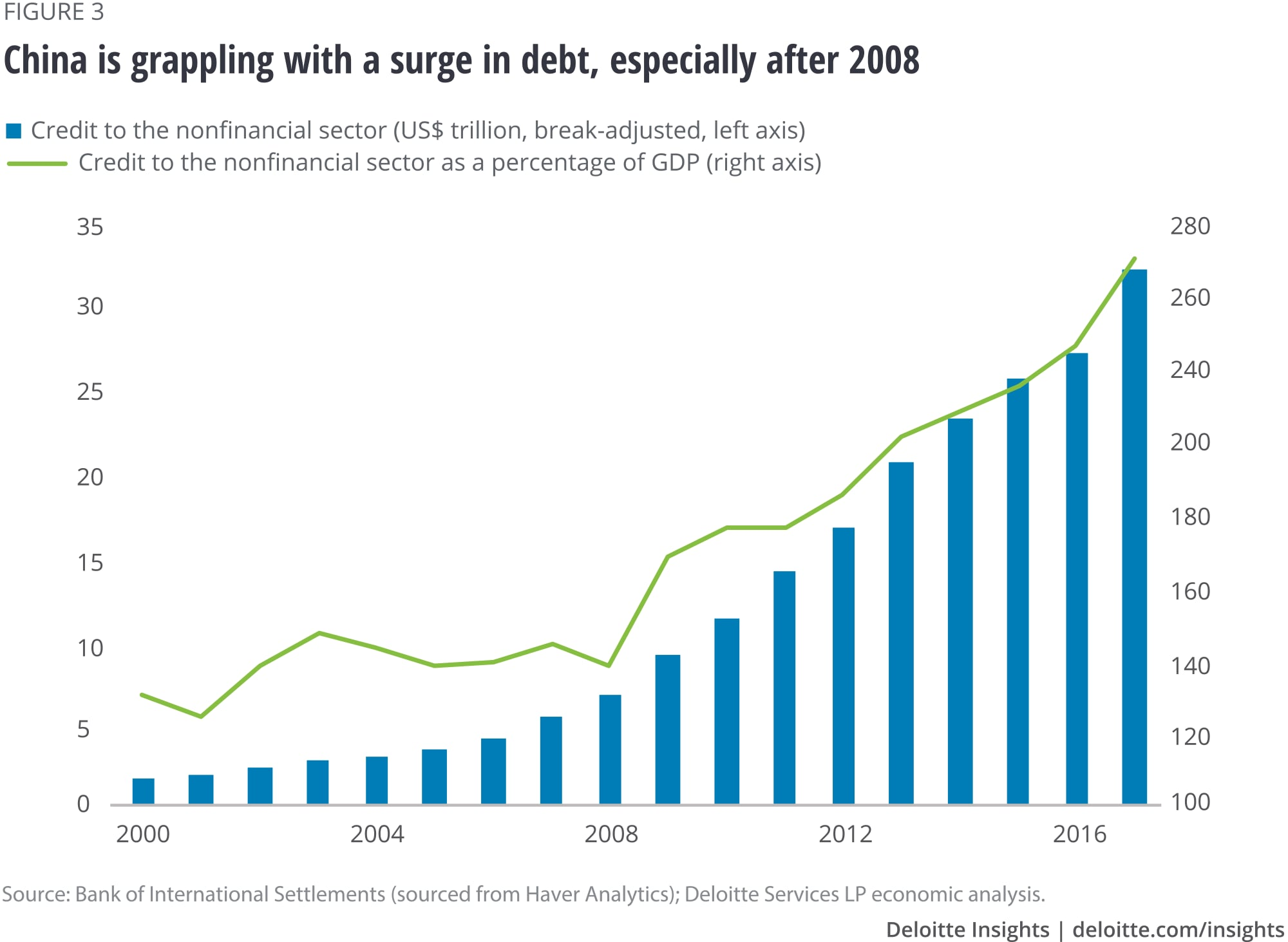 China is grappling with a surge in debt, especially after 2008