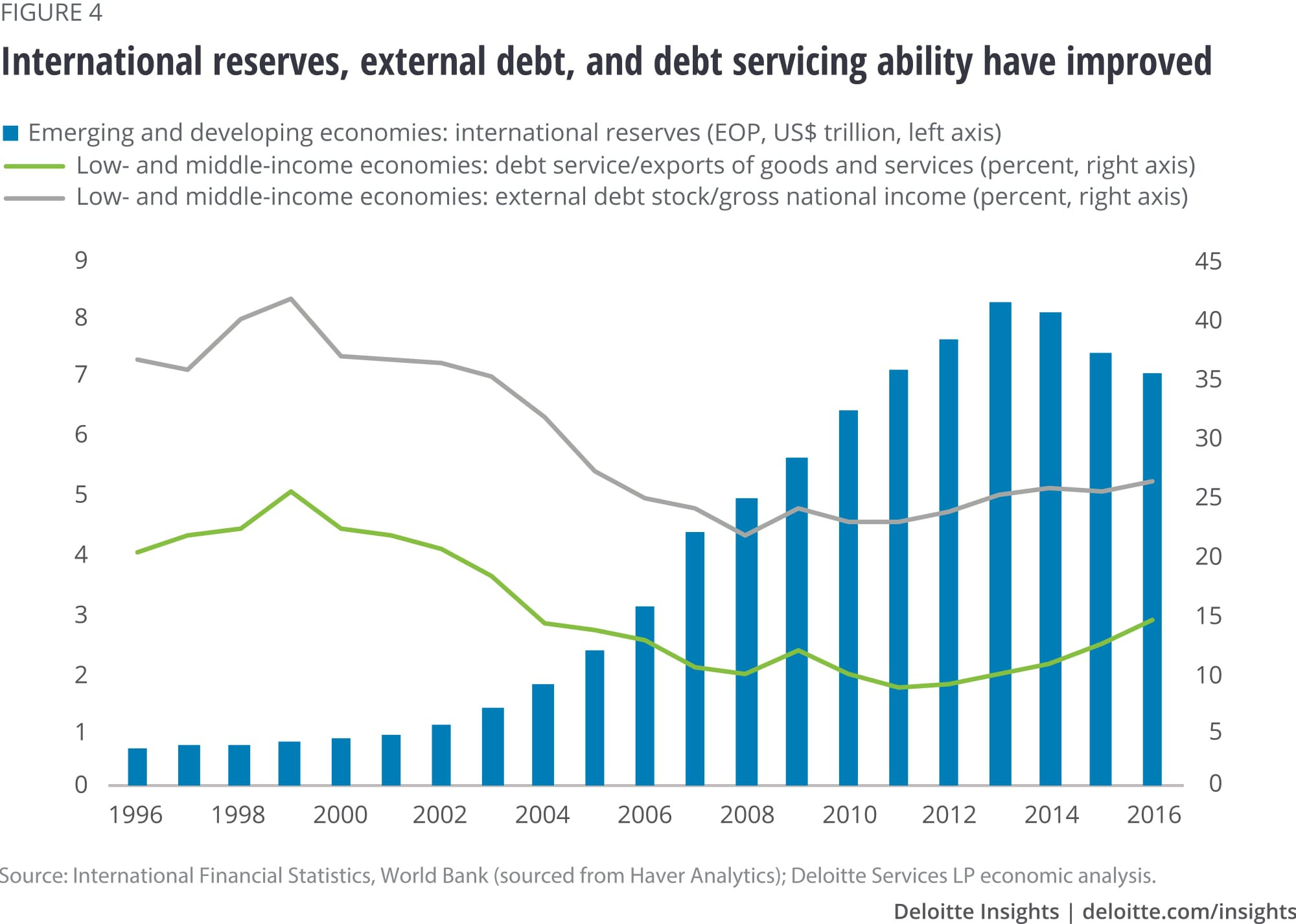 International reserves, external debt, and debt servicing ability have improved