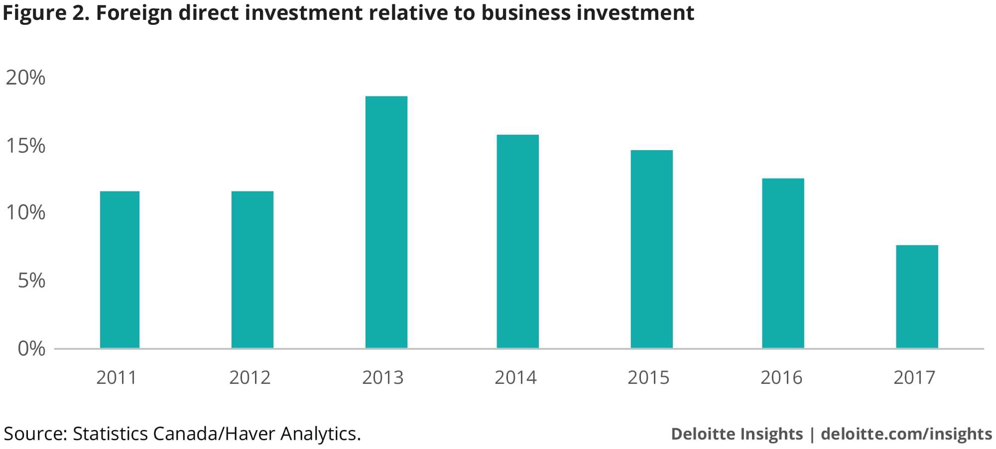 Foreign direct investment relative to business investment