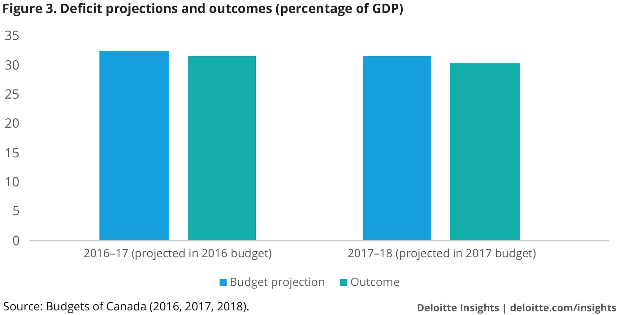 Deficit projections and outcomes (percentage of GDP)