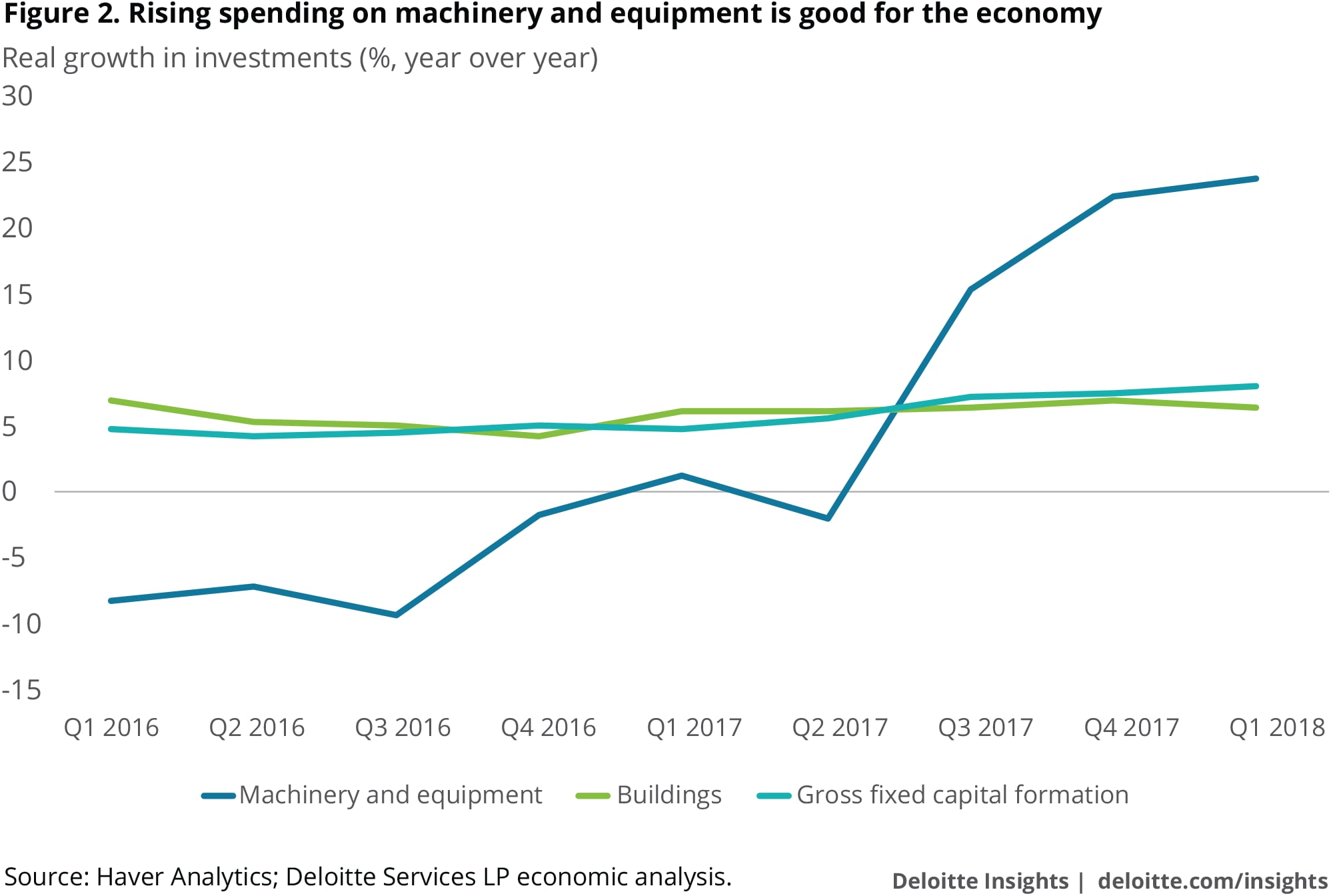 Rising spending on machinery and equipment is good for the economy