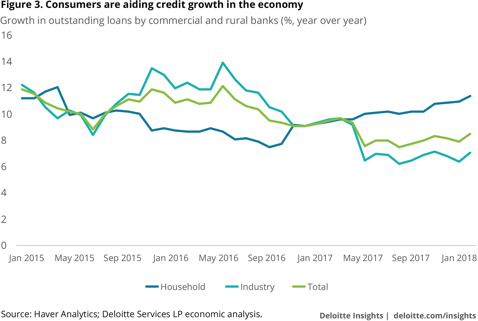 Consumers are aiding credit growth in the economy