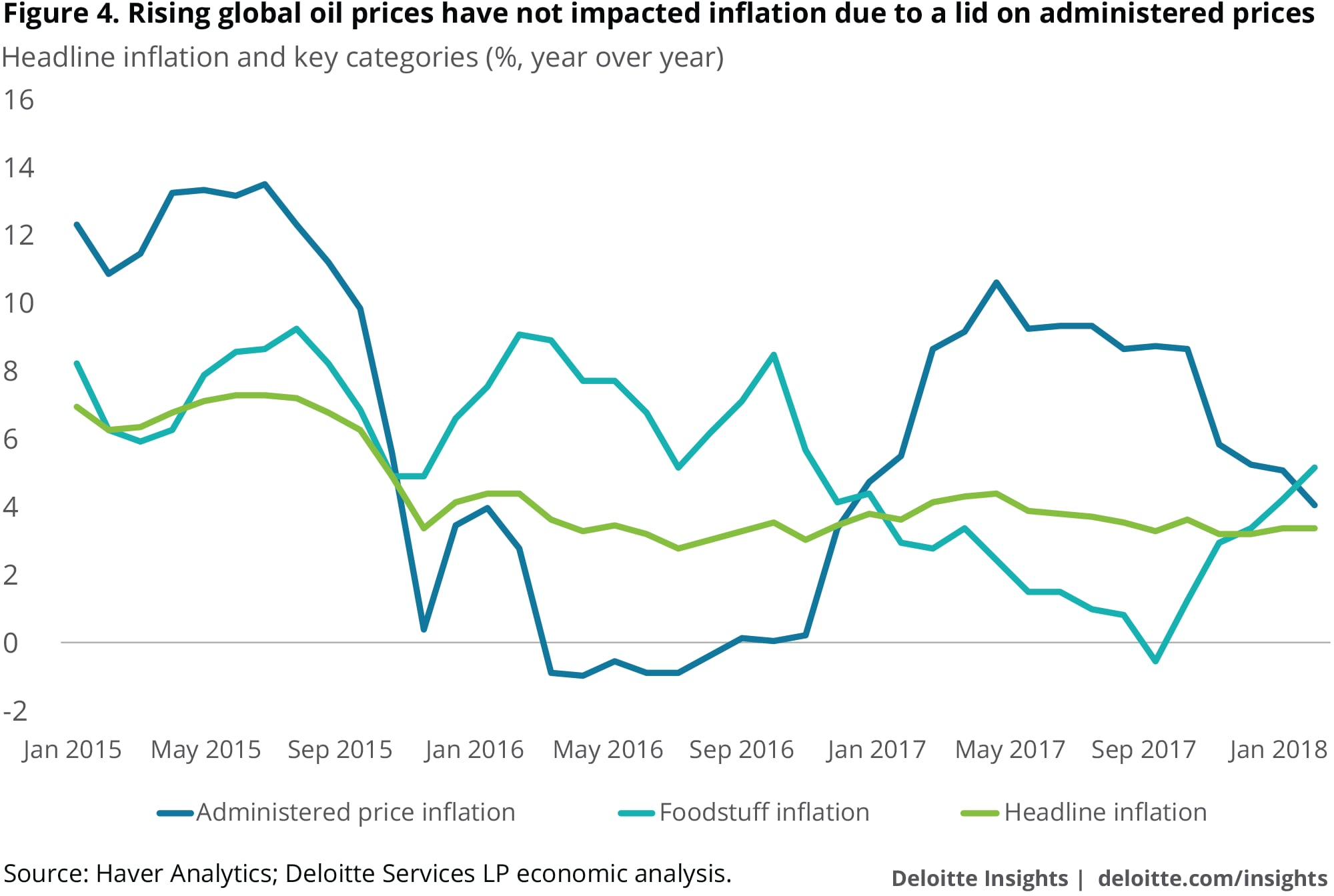 Rising global oil prices have not impacted inflation due to a lid on administered prices