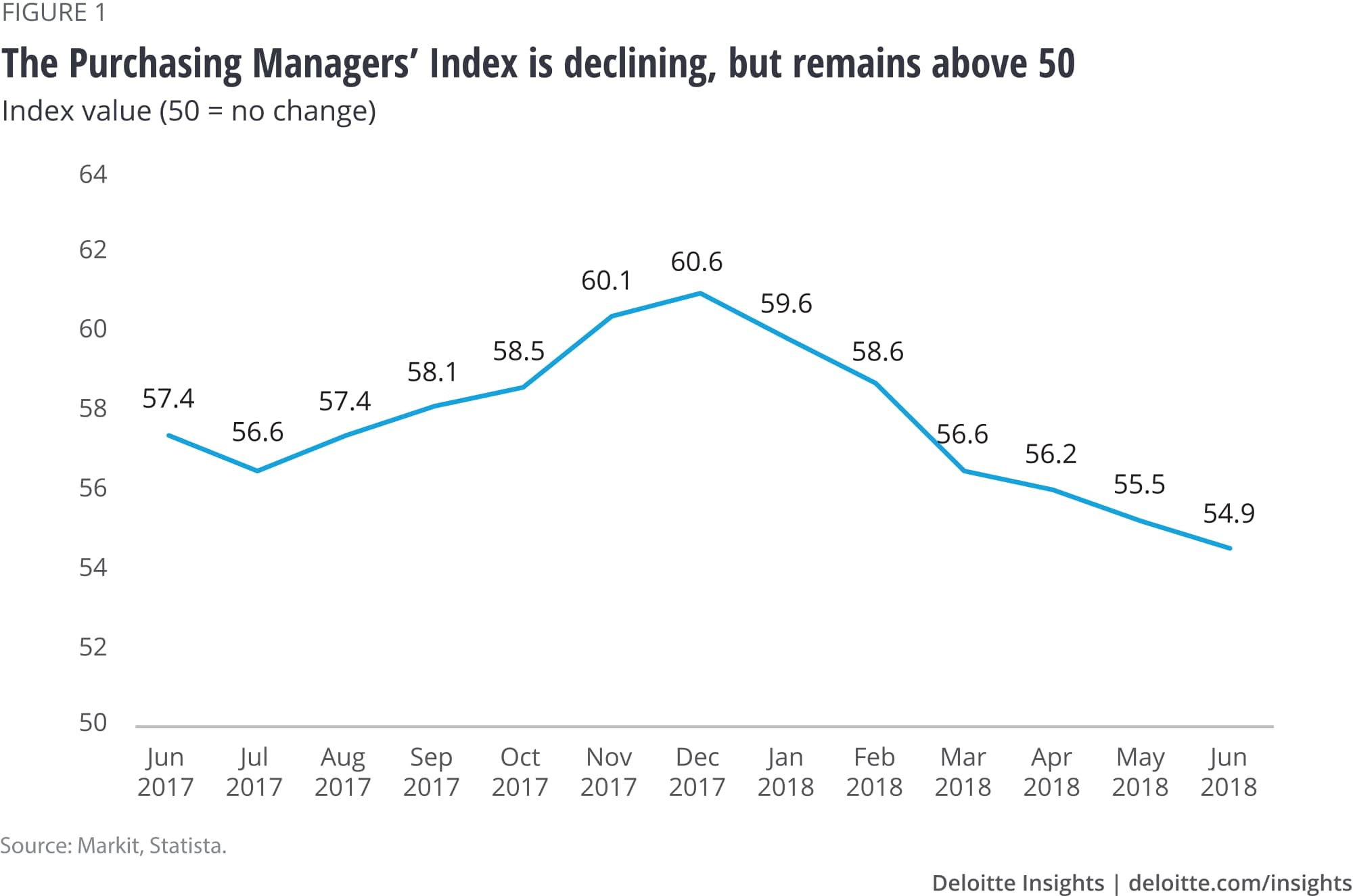 The Purchasing Managers' Index is declining, but remains above 50