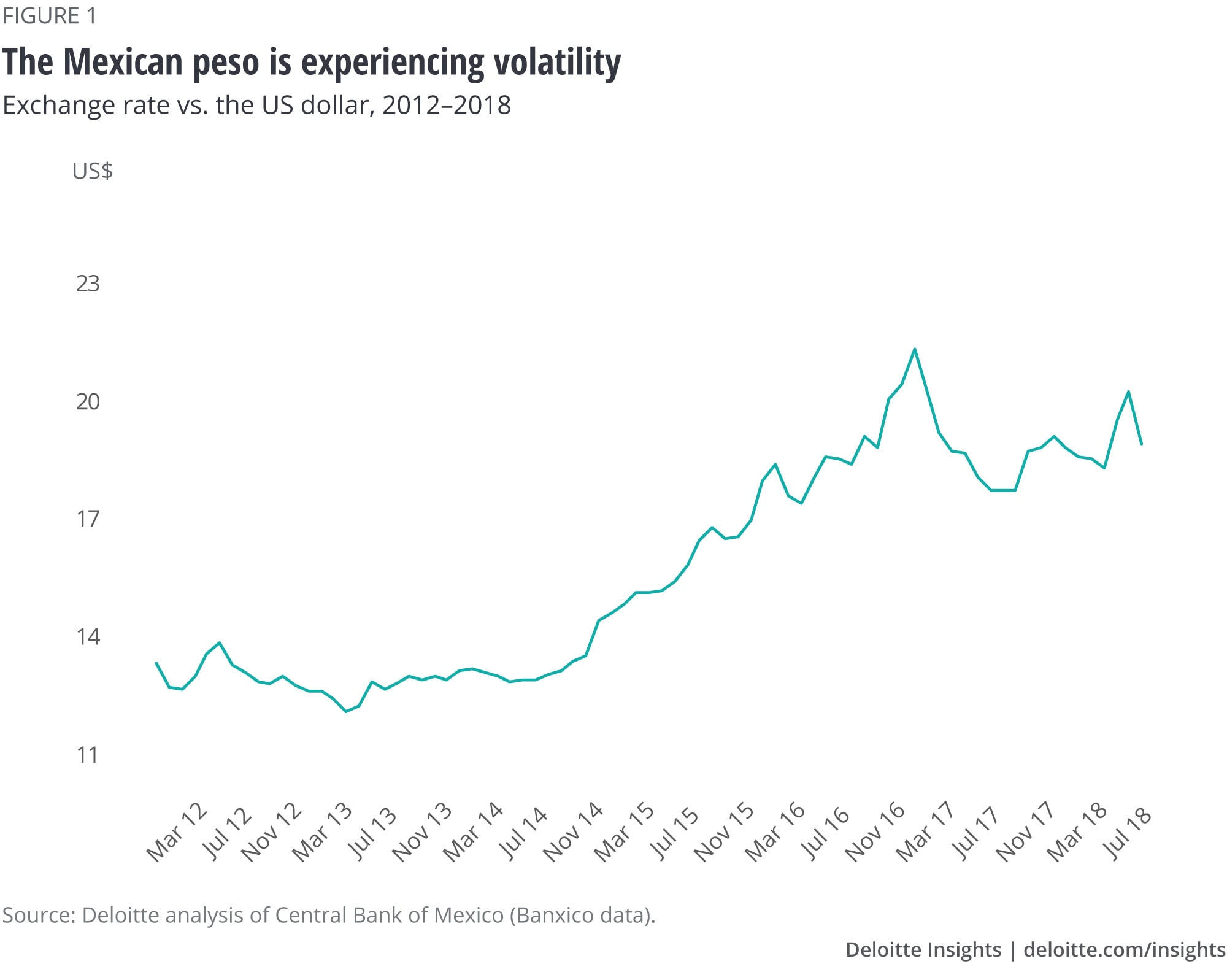 The Mexican peso is experiencing volatility