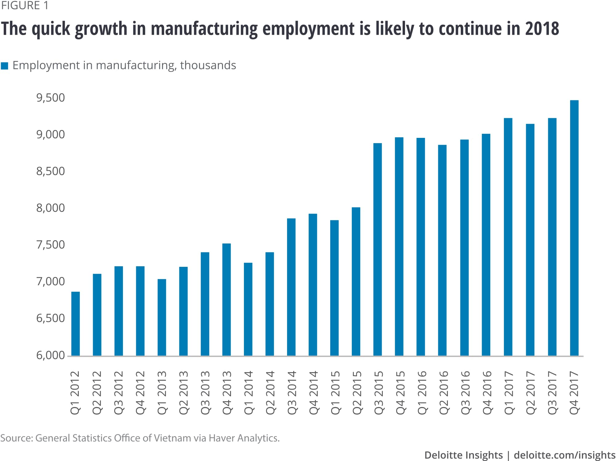 The quick growth in manufacturing employment is likely to continue in 2018