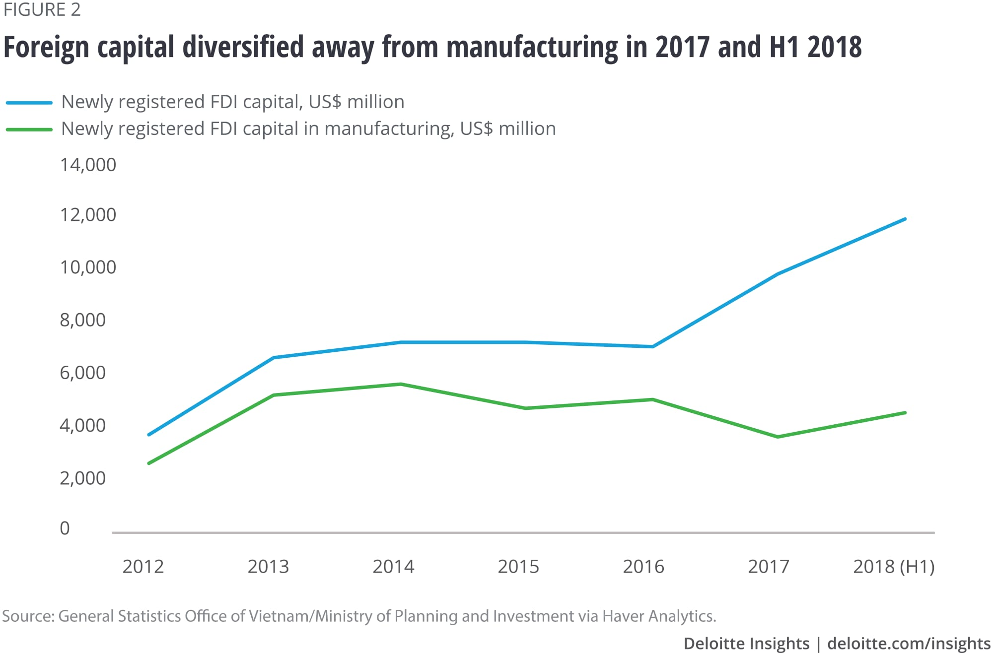 Foreign capital diversified away from manufacturing in 2017 and H1 2018