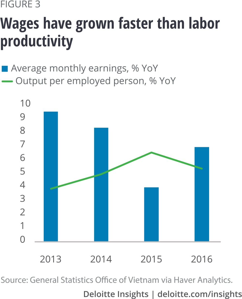 Wages have grown faster than labor productivity