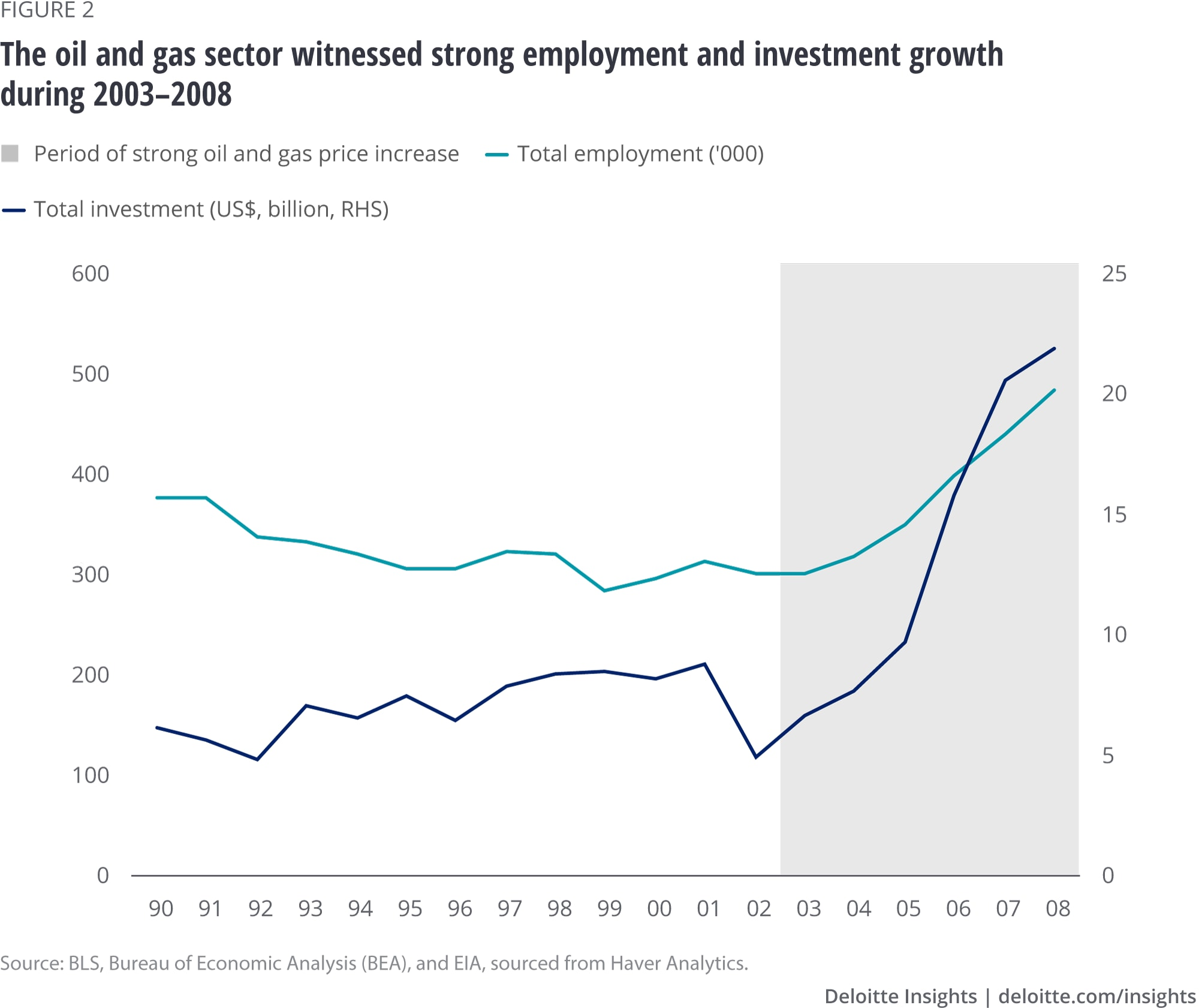 The oil and gas sector witnessed strong employment and investment growth during 2003–2008