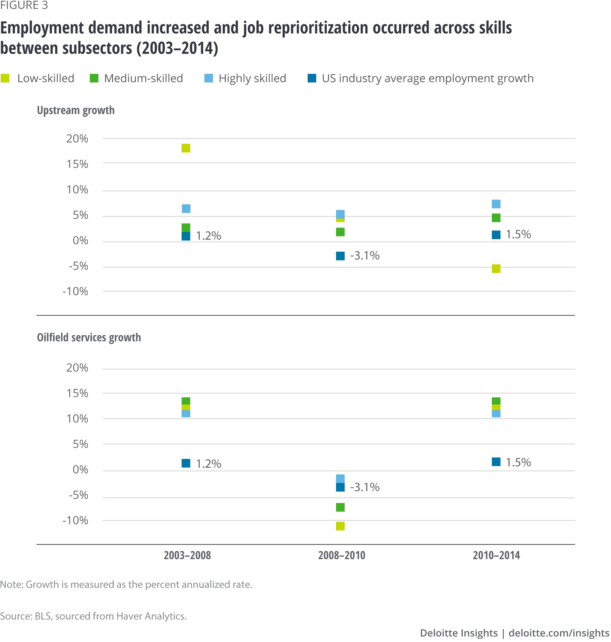 Employment demand increased and job reprioritization occurred across skills between subsectors (2003–2014)
