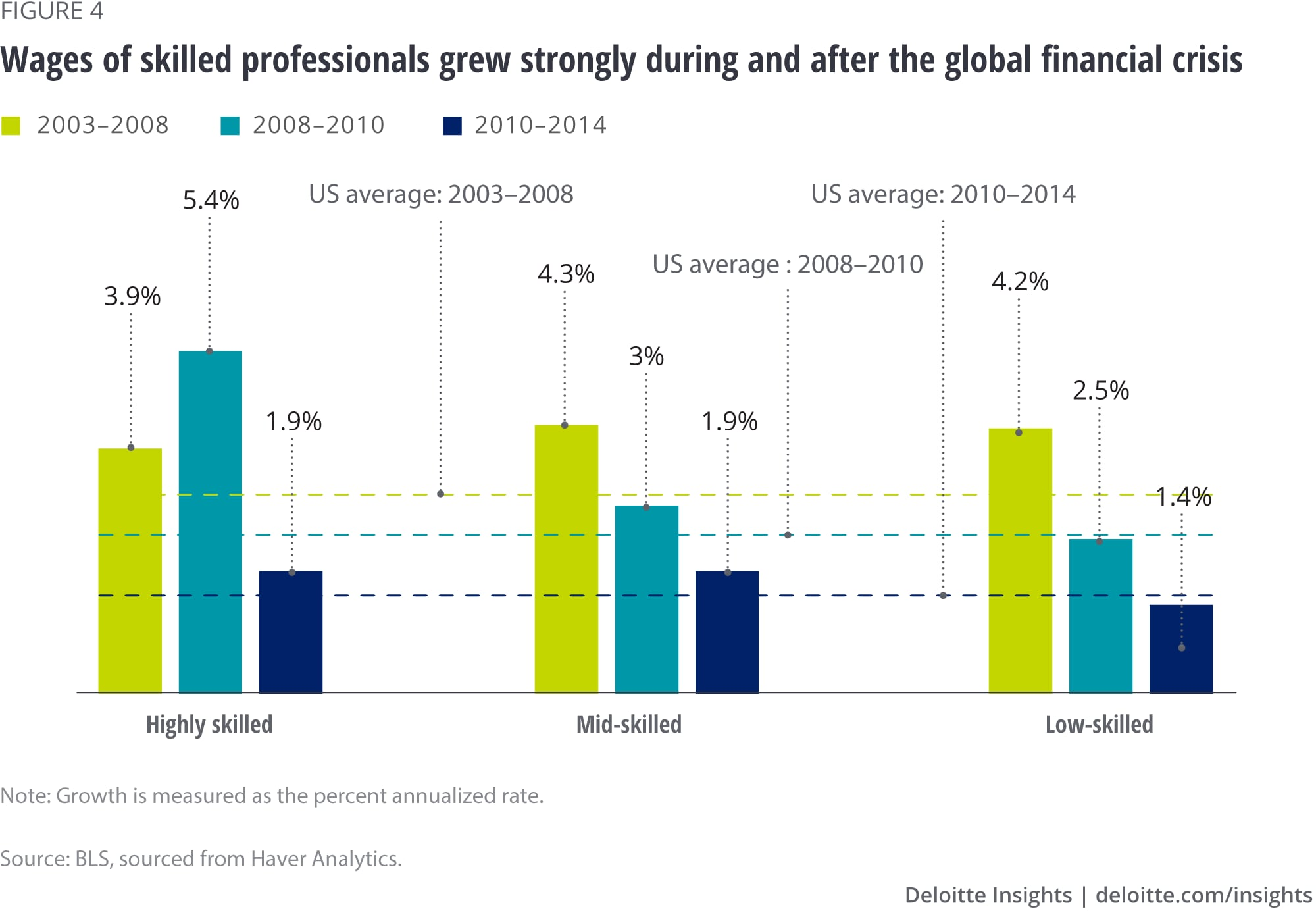 Wages of skilled professionals grew strongly during and after the global financial crisis