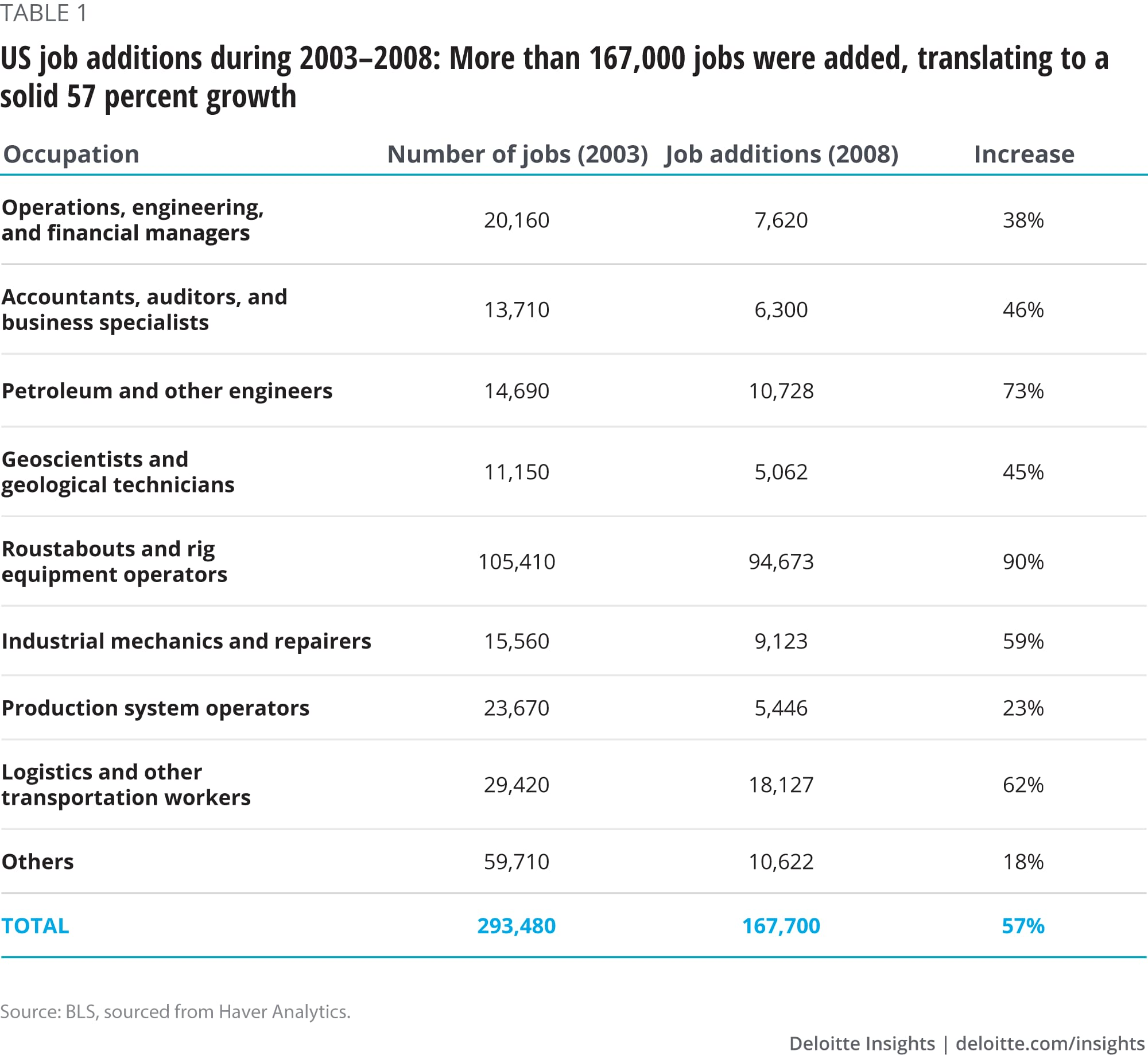 US job additions during 2003–2008: More than 167,000 jobs were added, translating to a solid 57 percent growth