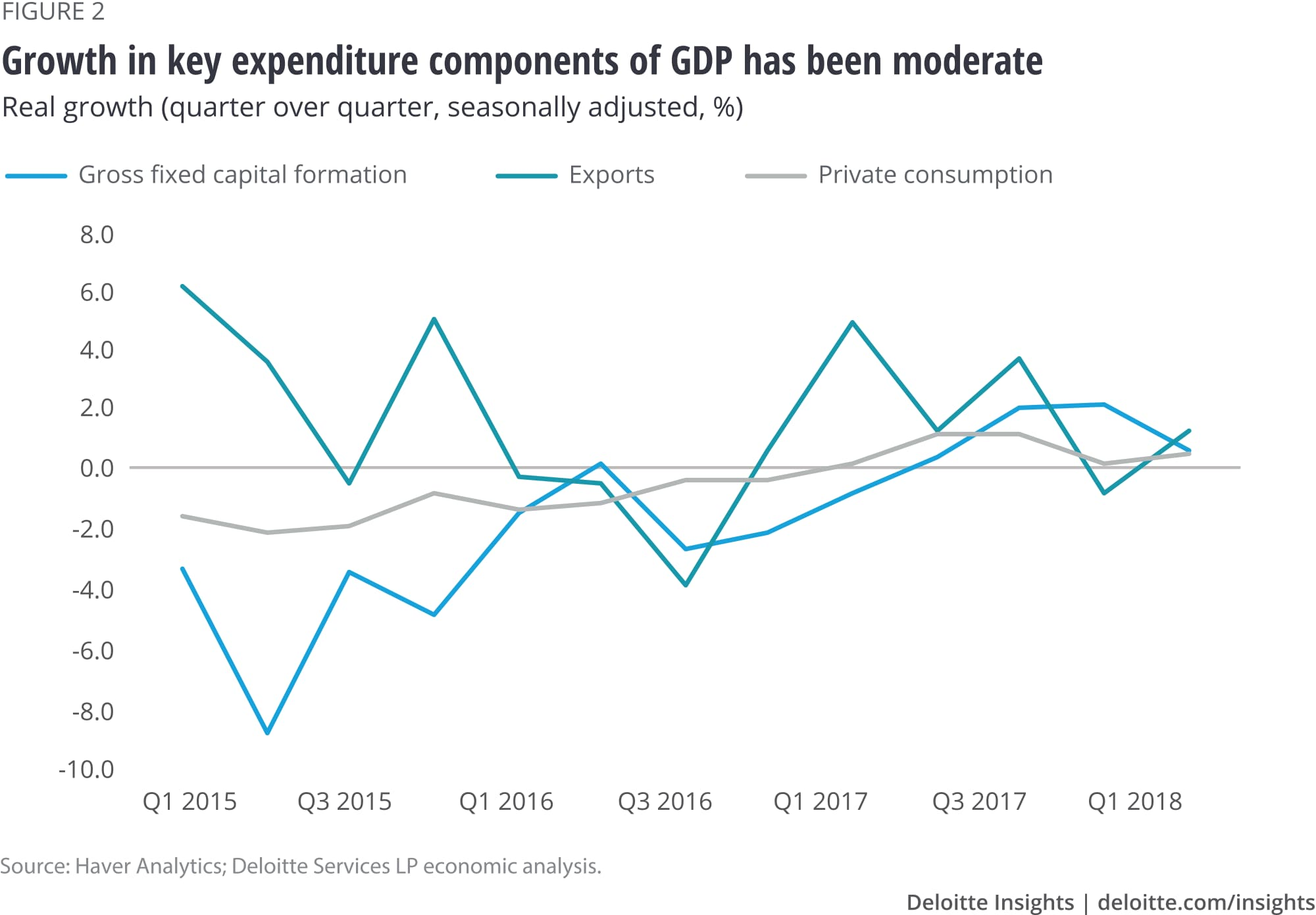 Growth in key expenditure components of GDP has been moderate