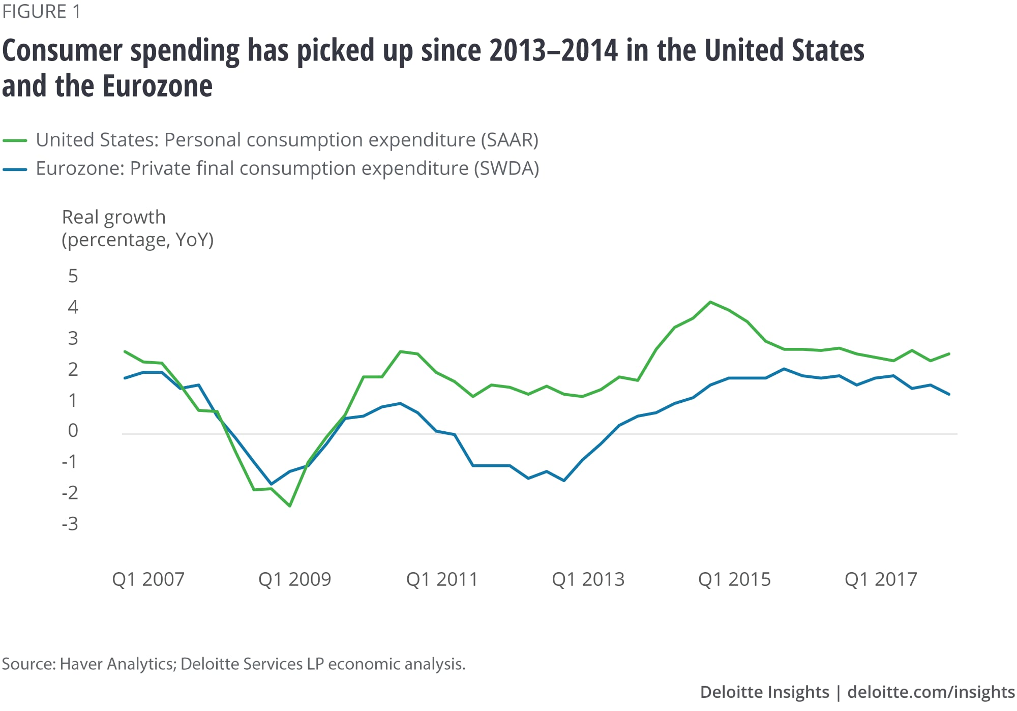 Consumer spending has picked up since 2013–2014 in the United States and the Eurozone