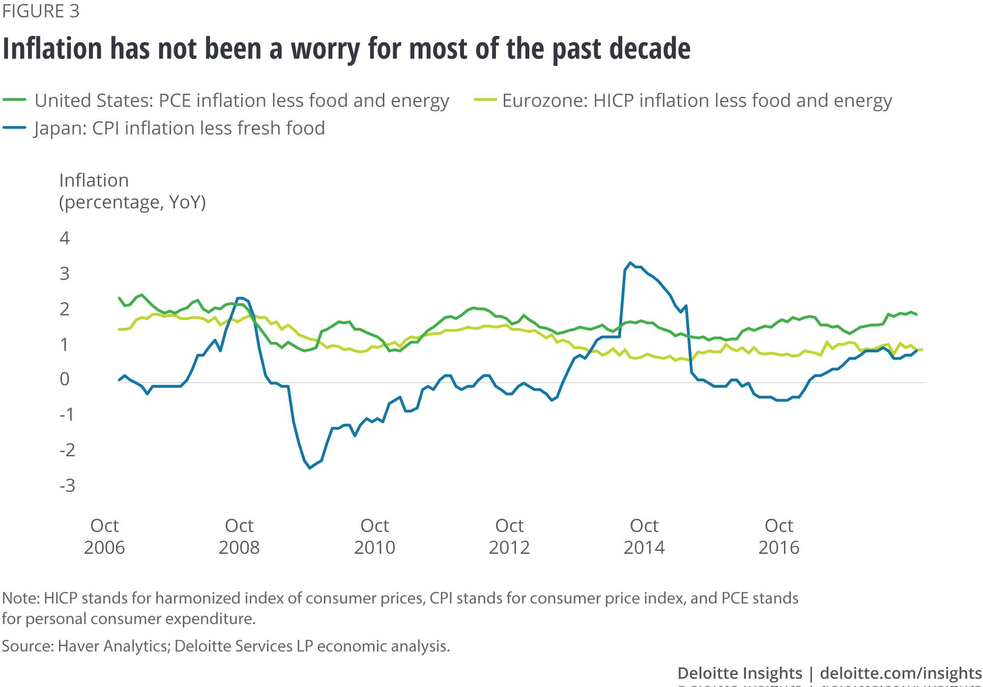 Inflation has not been a worry for most of the past decade