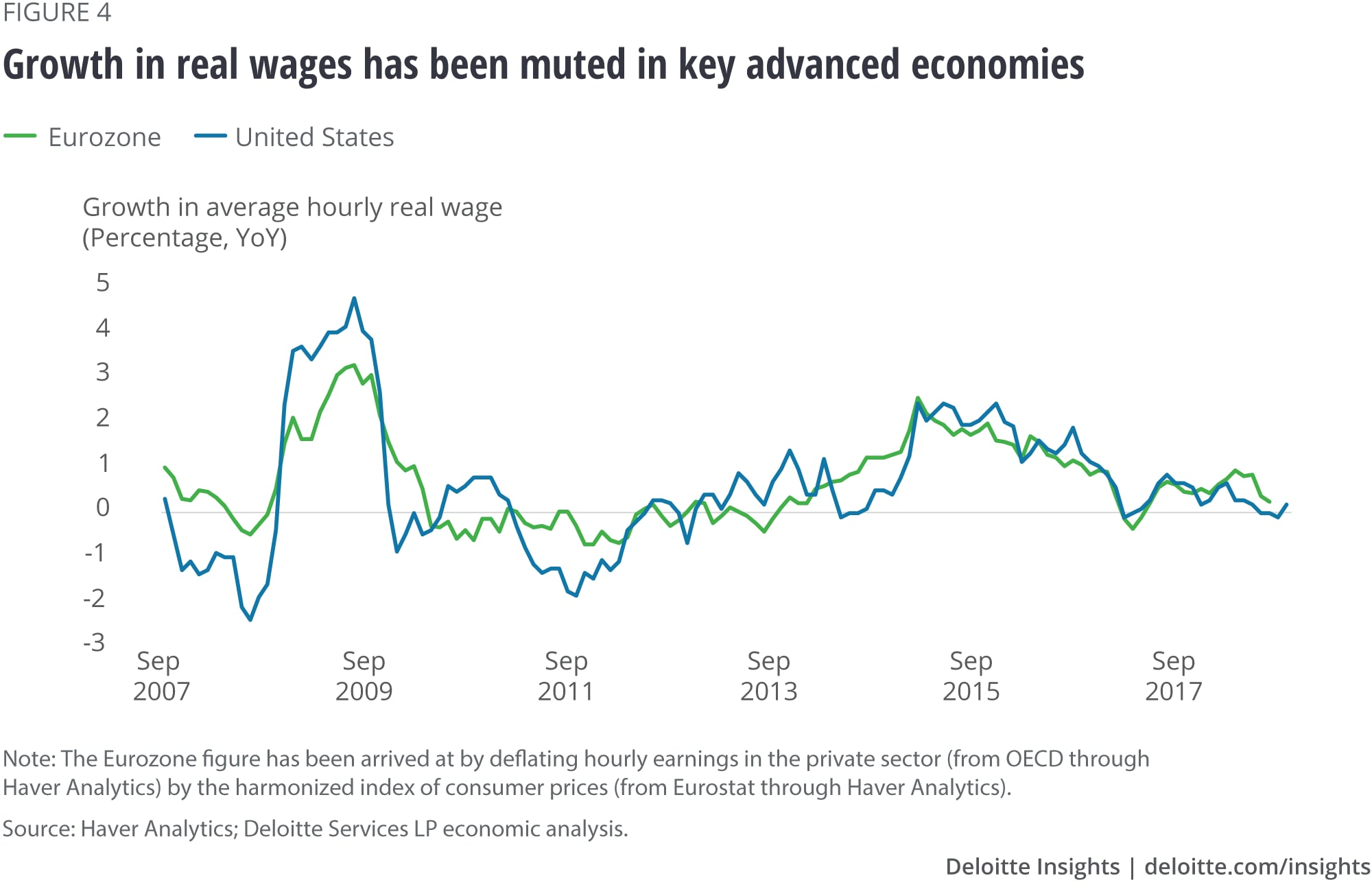 Growth in real wages has been muted in key advanced economies